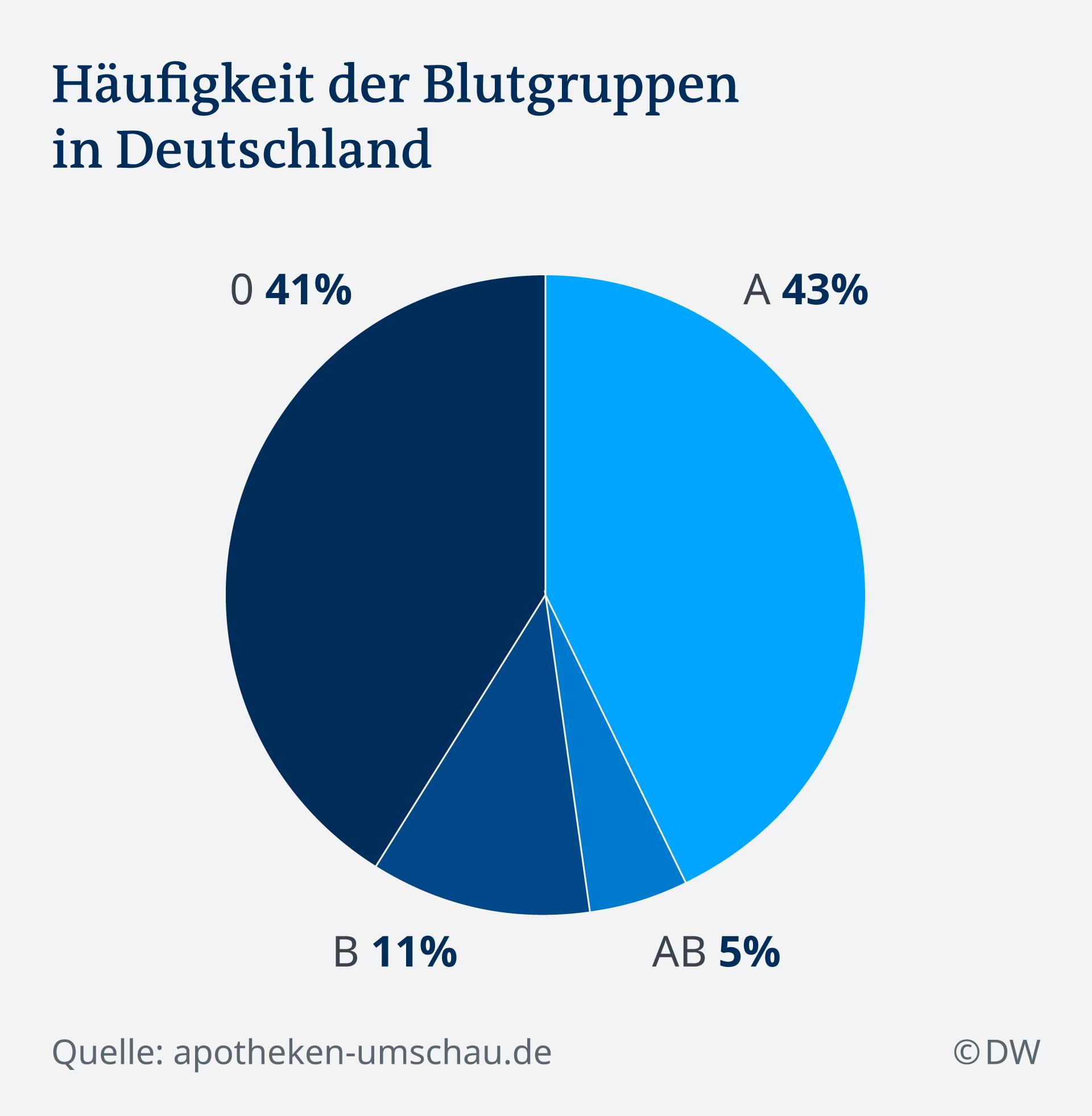 Verteilung Blutgruppen Deutschland