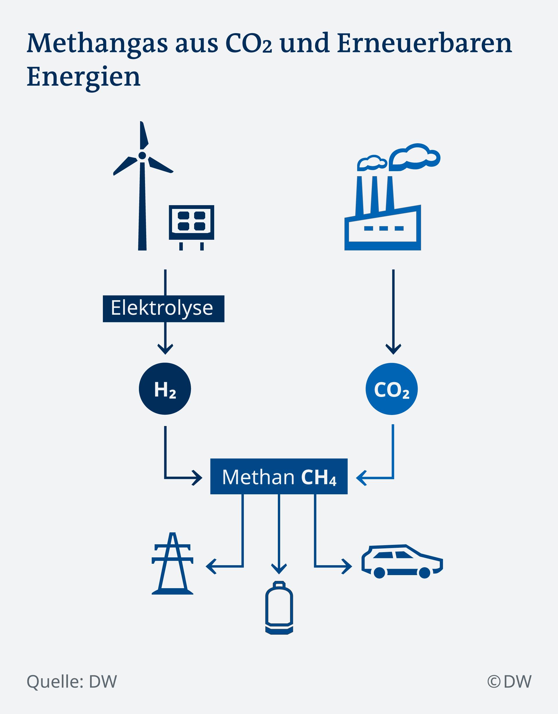 Shematski prikaz proizvodnje metana kao pogonskog goriva