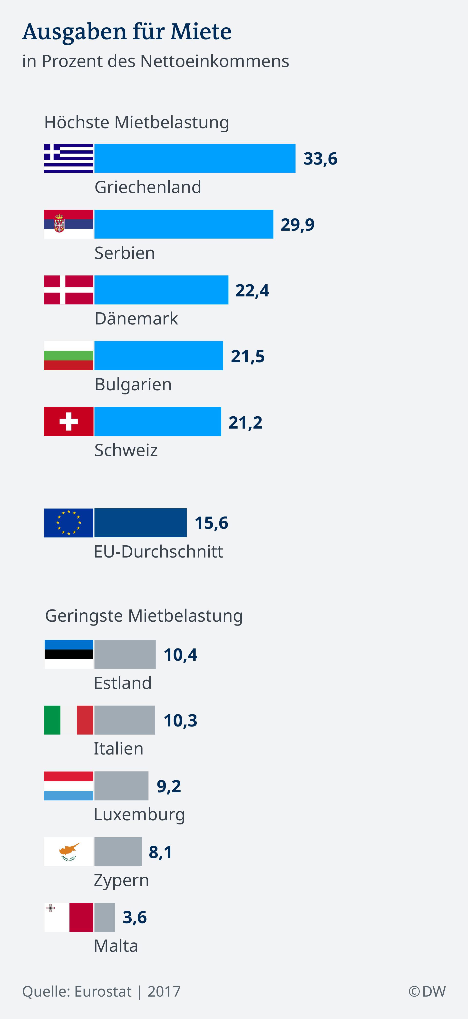 Infografik Ausgaben für Mieten in Europa DE
