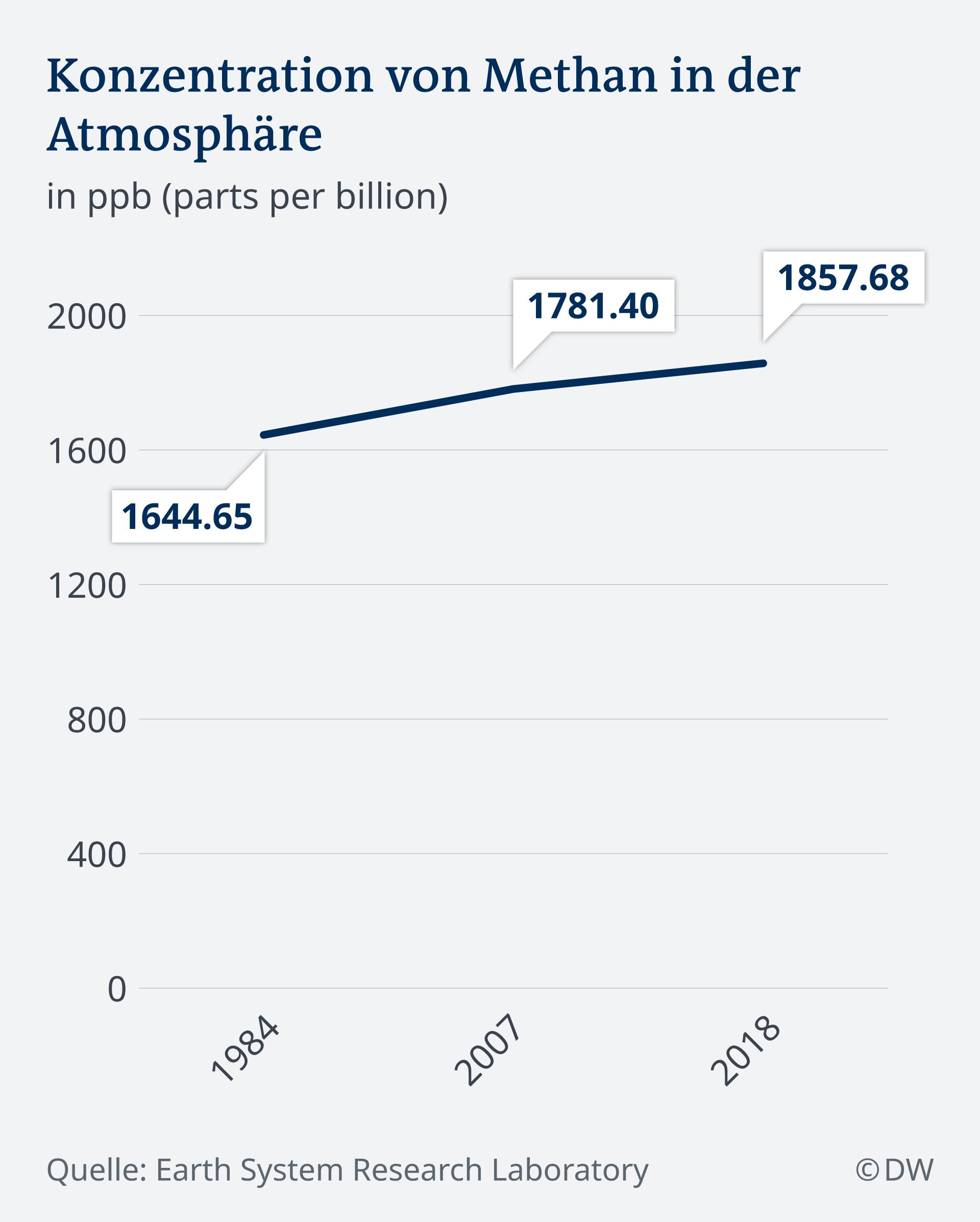 Infografik zur Konzentration von Methan in der Atmosphäre