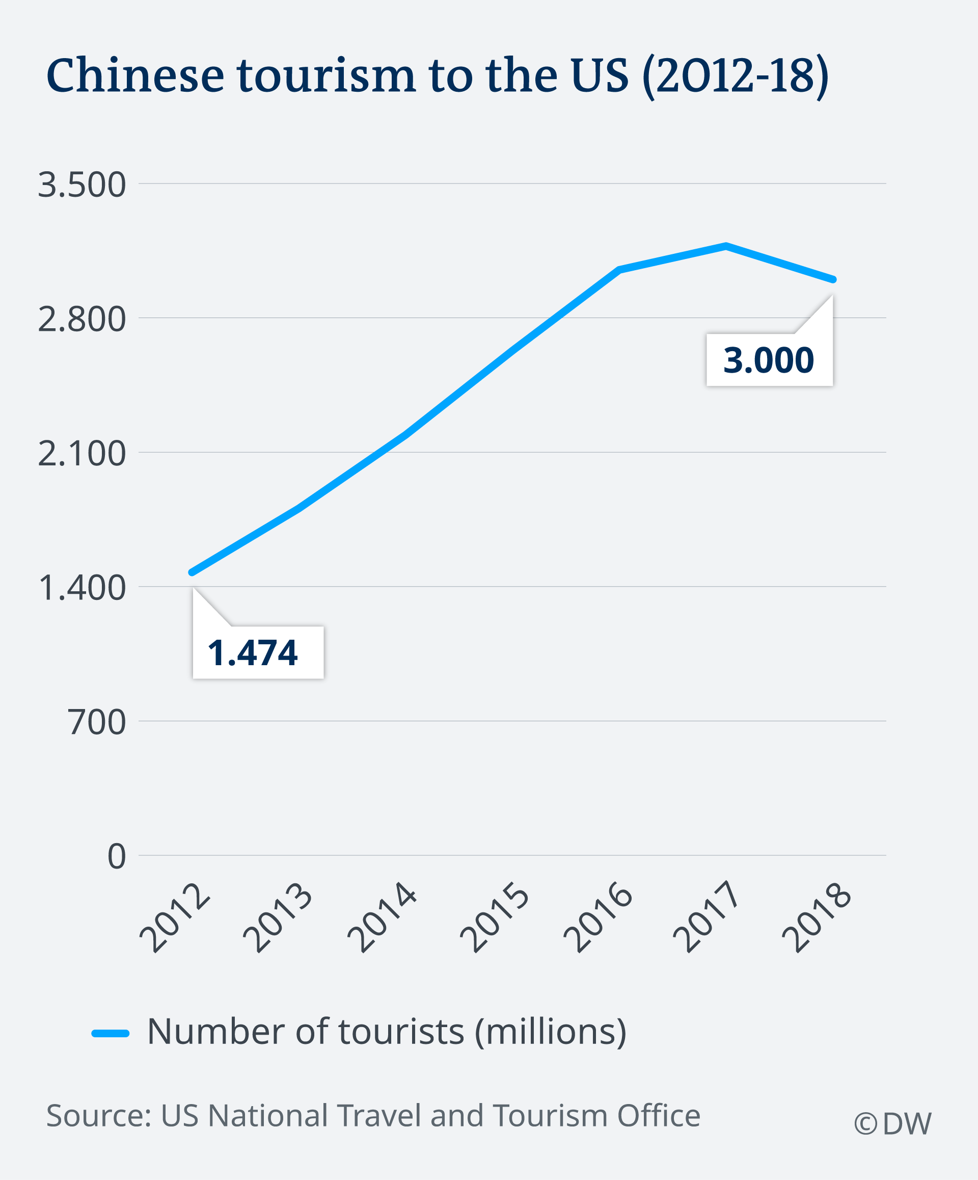 Grafik showing Chinese tourism to the US falling