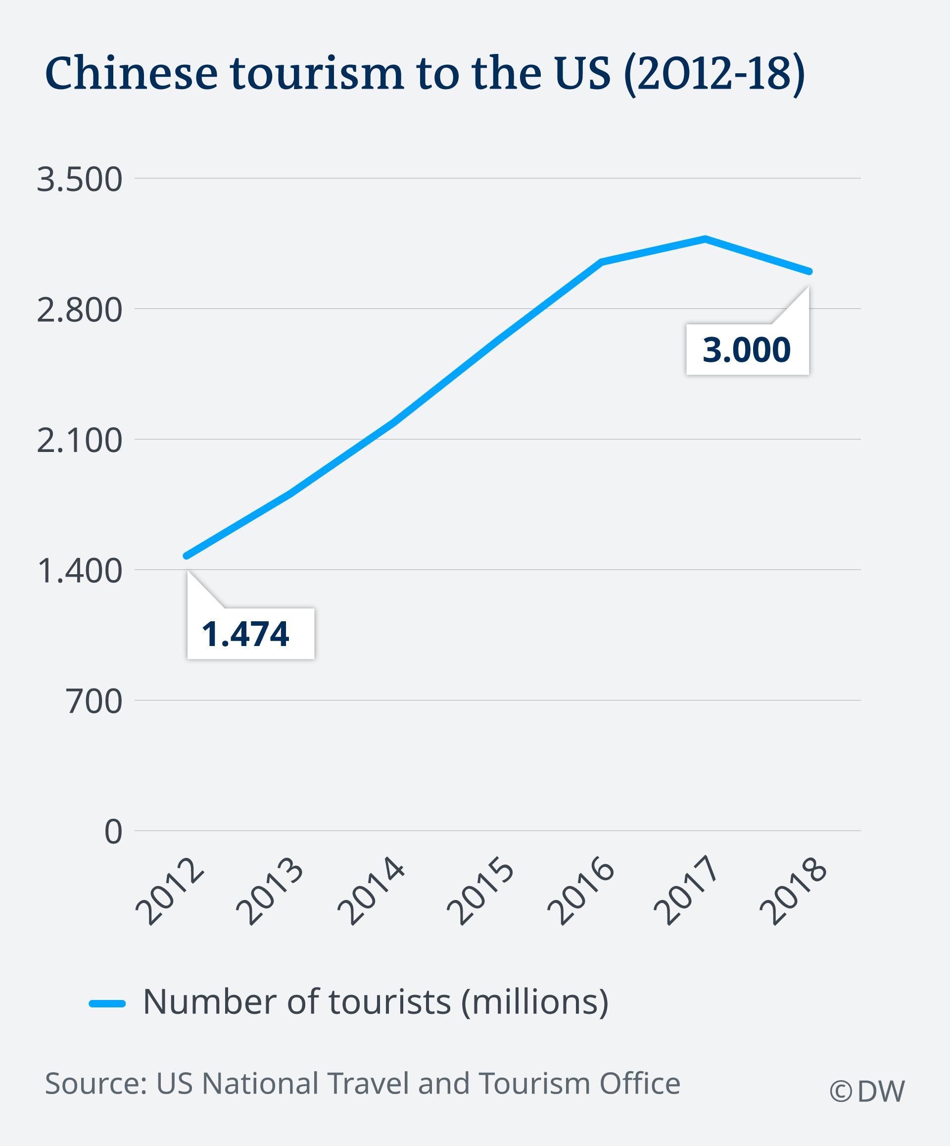 Grafik showing Chinese tourism to the US falling