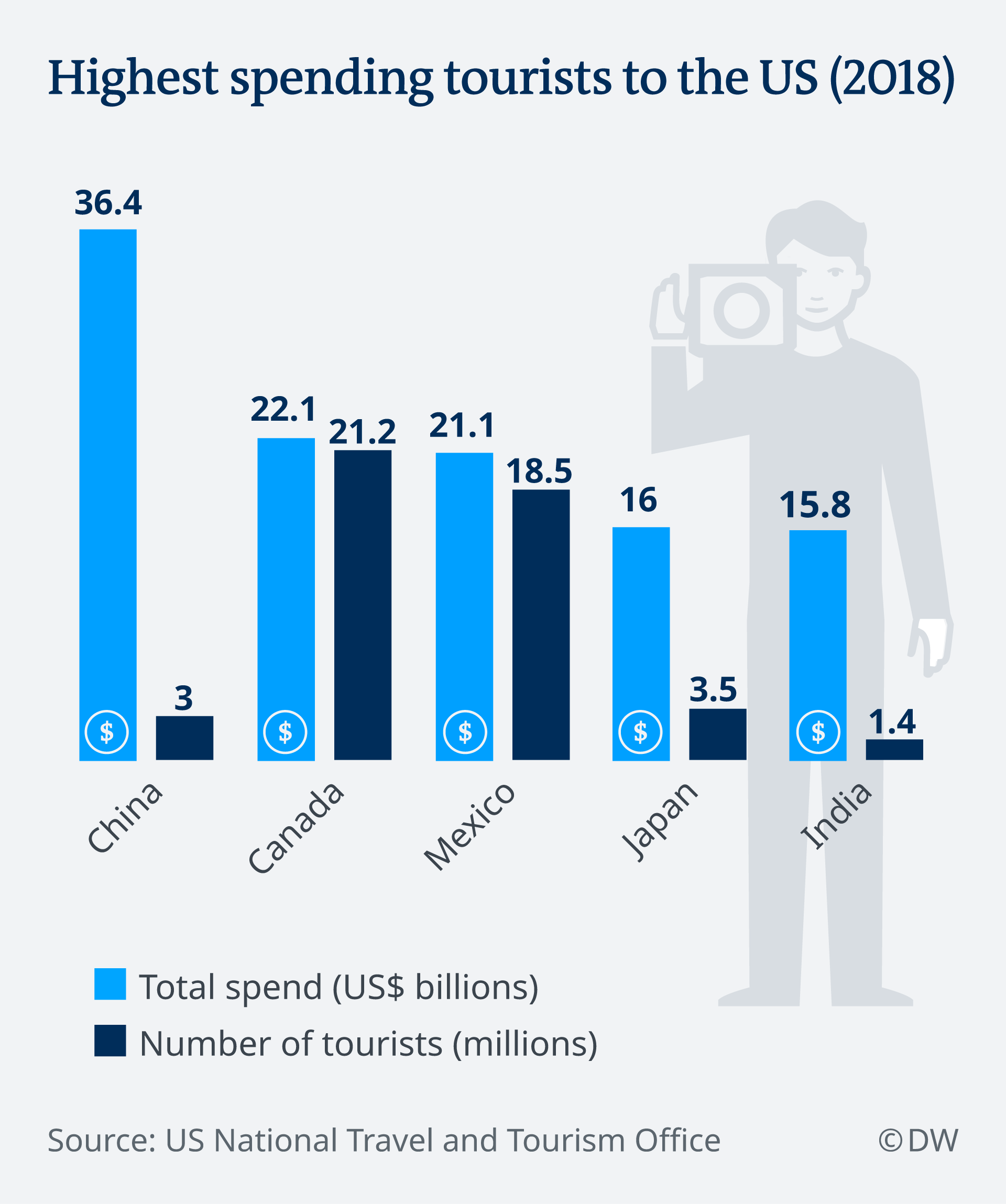 Graphic showing Chines being the highest-spending tourists to the United States