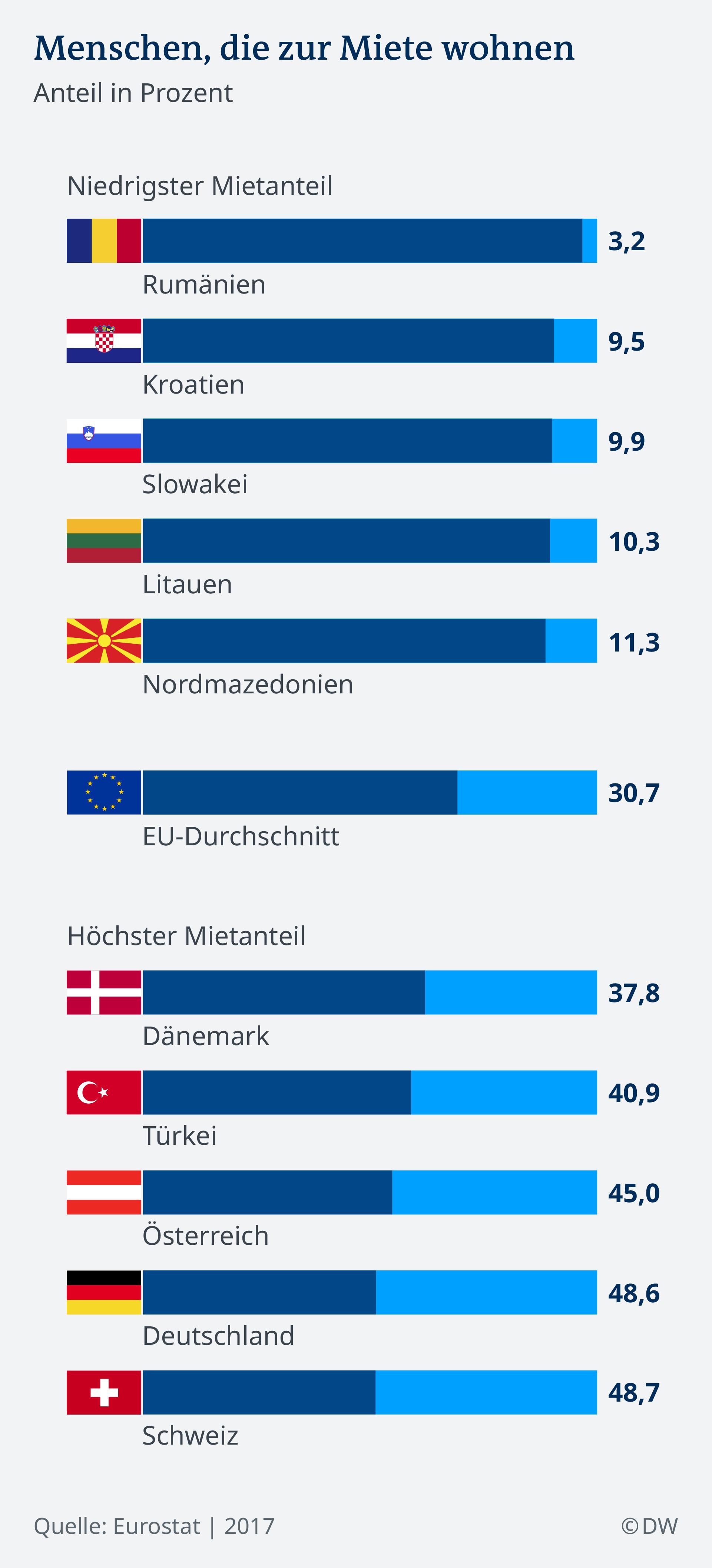 Infografik Anteil der Menschen die zur Miete wohnen DE