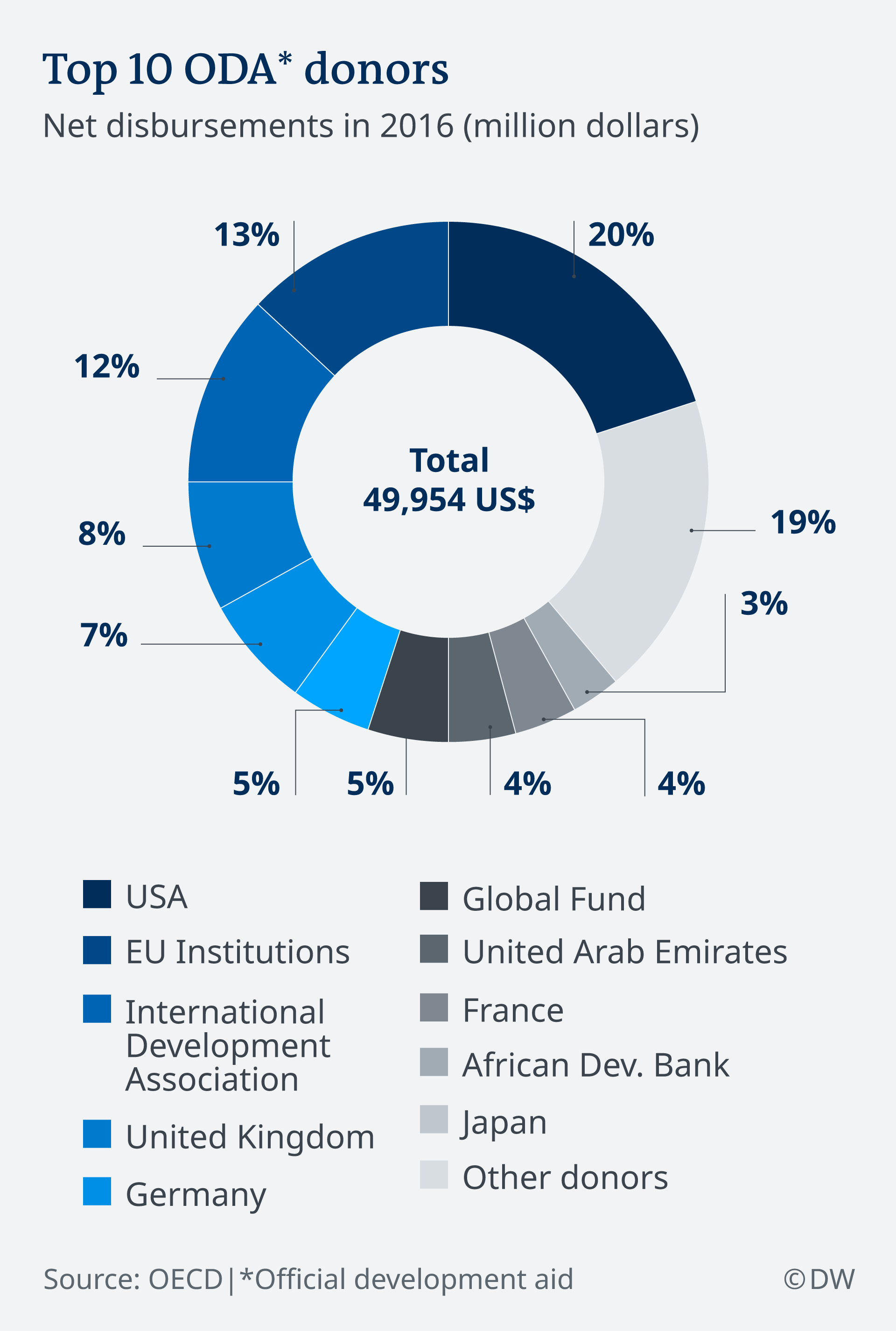 Chart of Africa's ten main donors