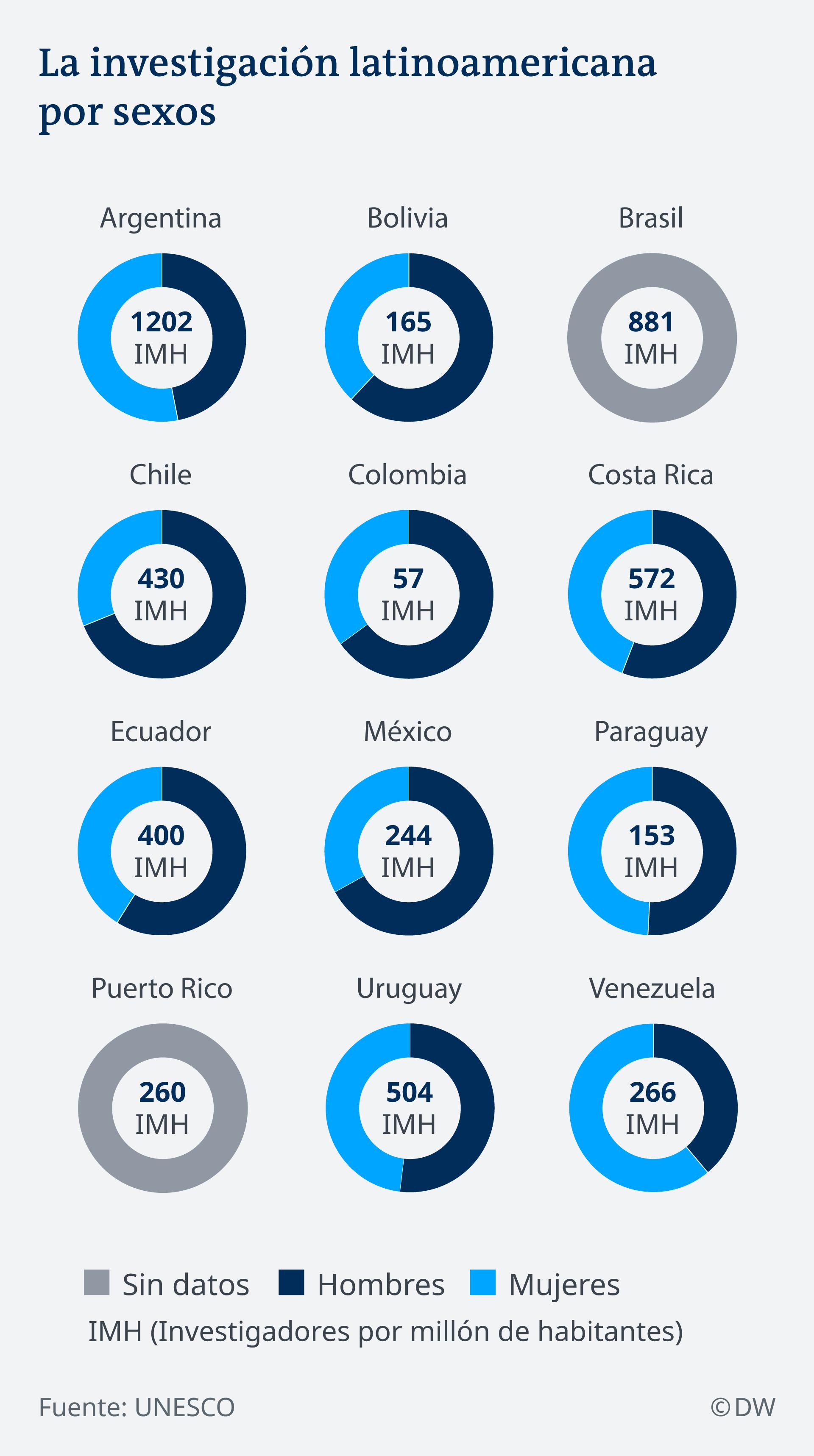 Infografik Verteilung der Geschlechter in der Berufsgruppe der Forscher in Lateinamerika ES