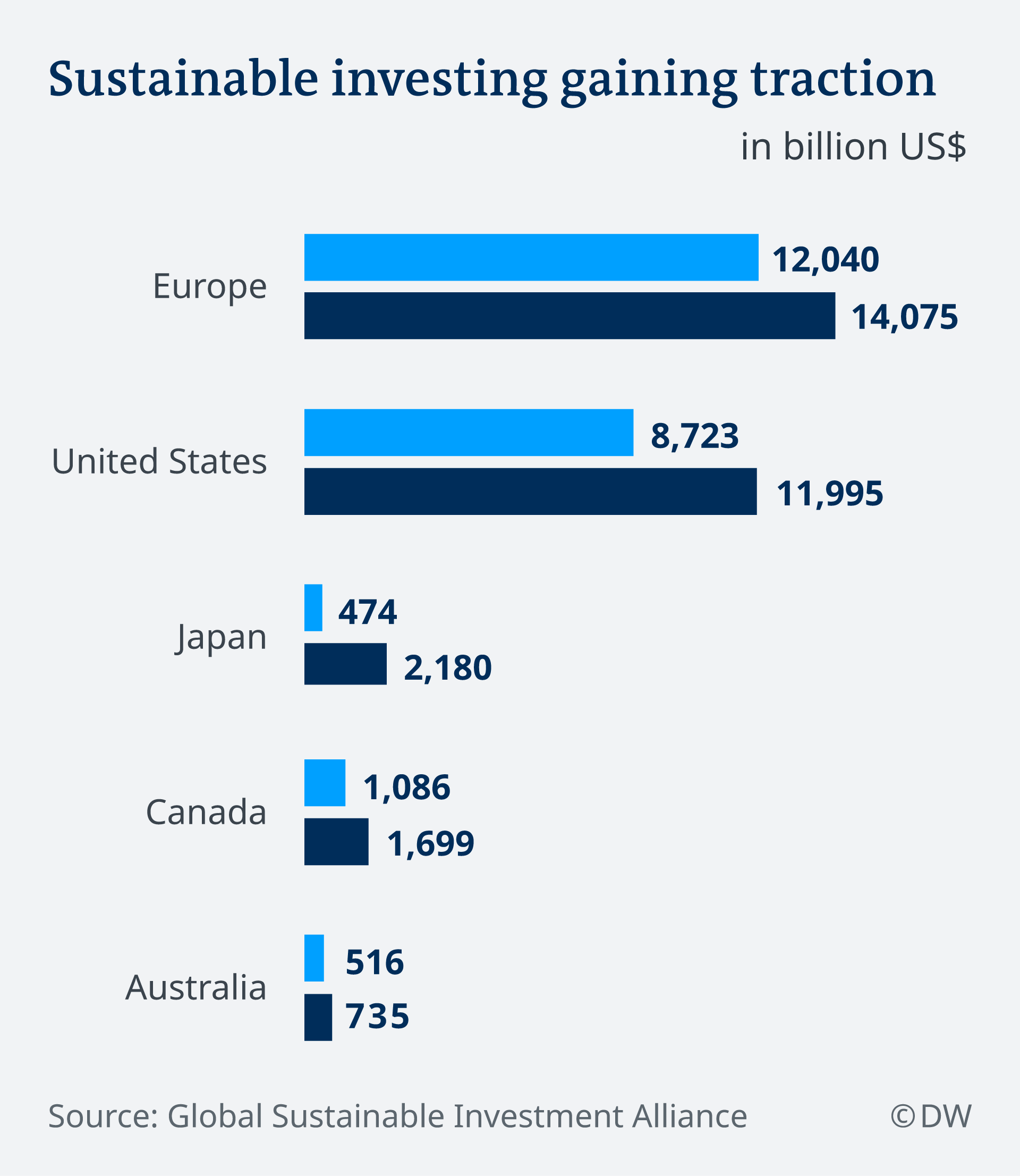 a graphic showing rising investment in green financial products and companies