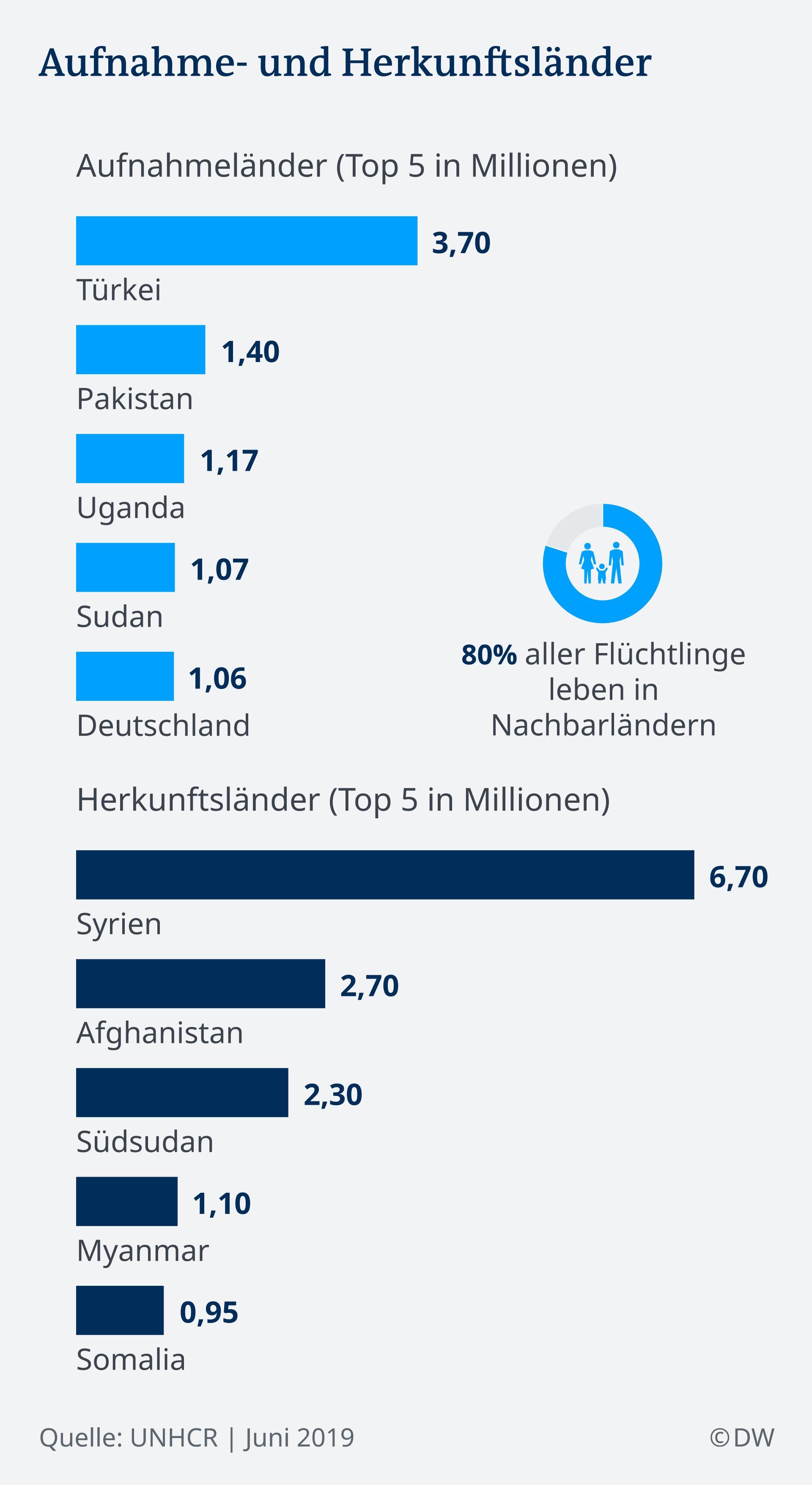 Infografik Flüchtlige weltweit Aufnahme- Herkunftsländer DE