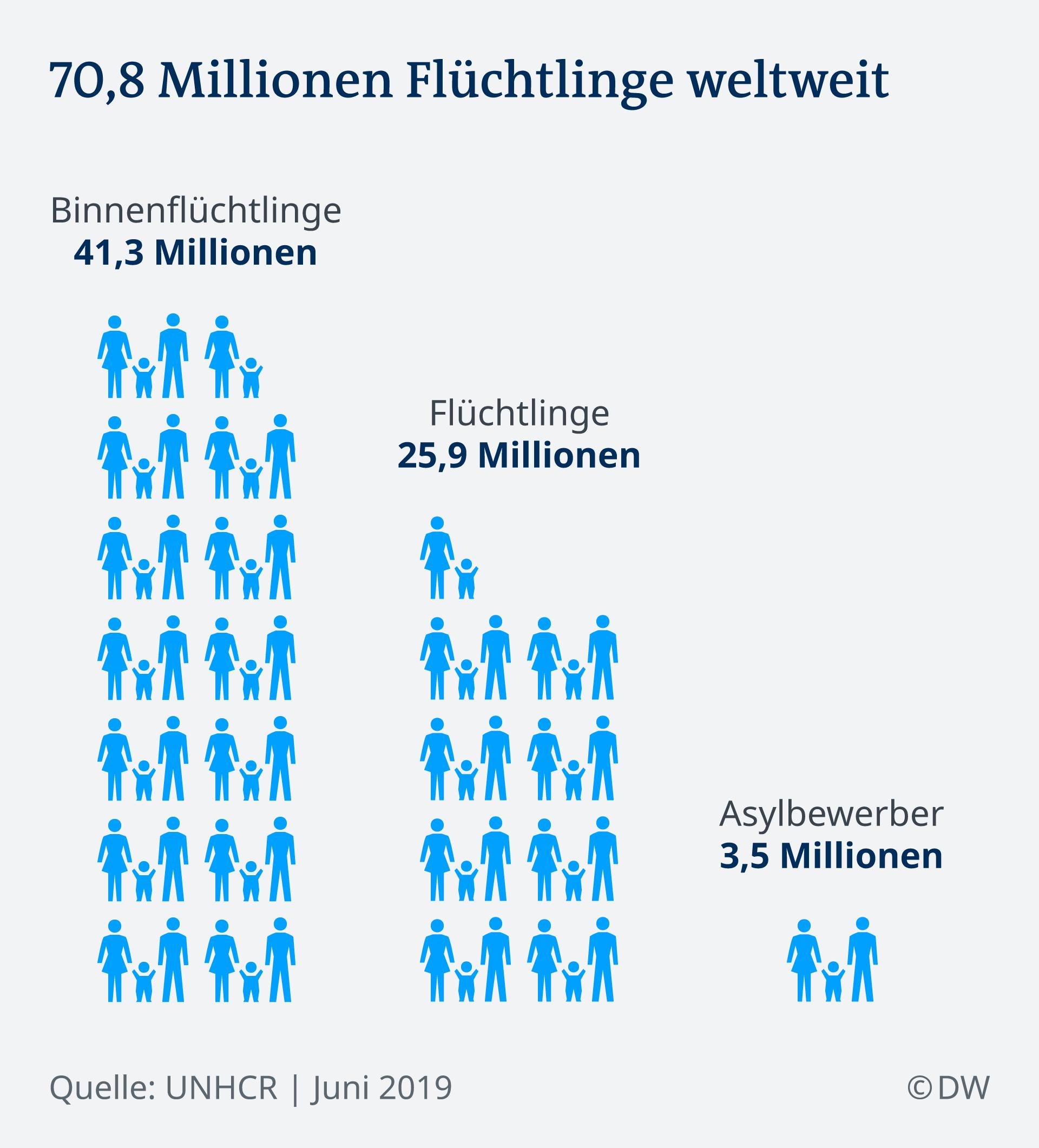 UN-Bericht: Erstmals mehr als 70 Millionen Menschen weltweit auf der Flucht