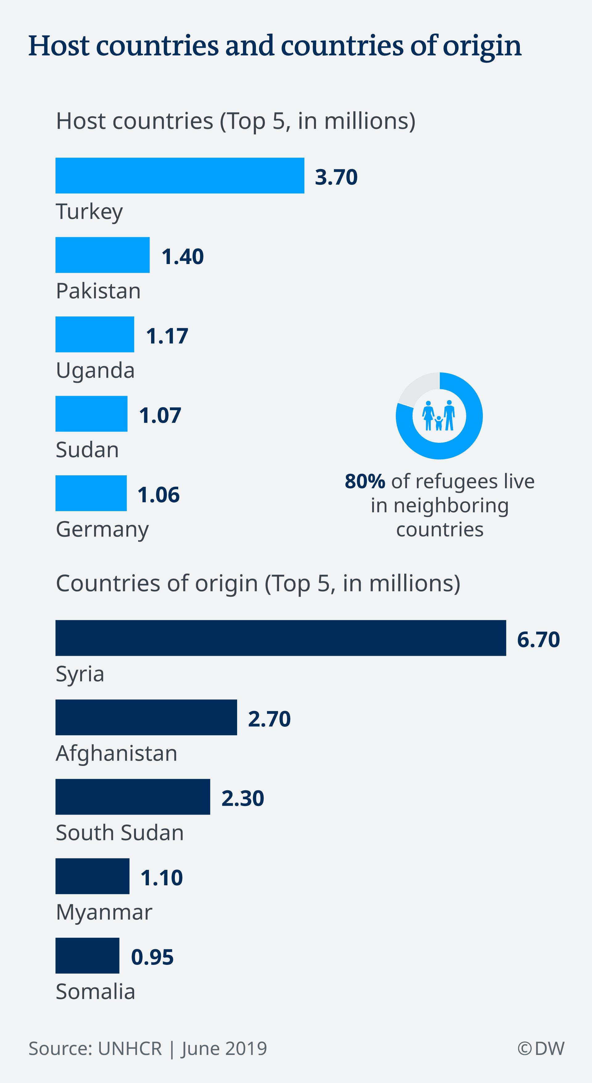 Πίνακας με τις χώρες που έχουν υποδεχθεί τους περισσότερους πρόσφυγες και τις χώρες από όπου έχουν τραπεί σε φυγή οι περισσότεροι άνθρωποι.