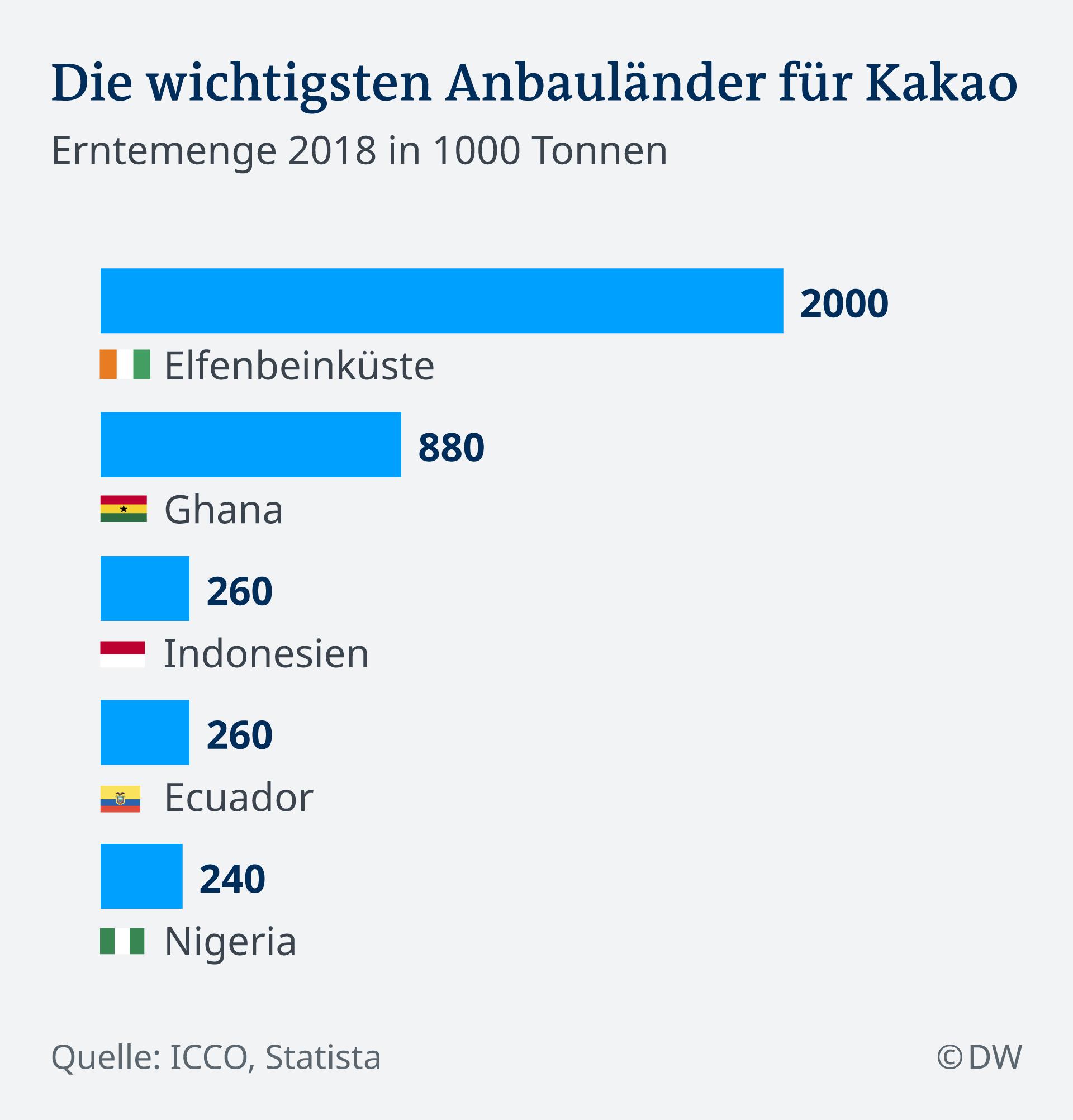 Infografik Kakao Anbauländer DE