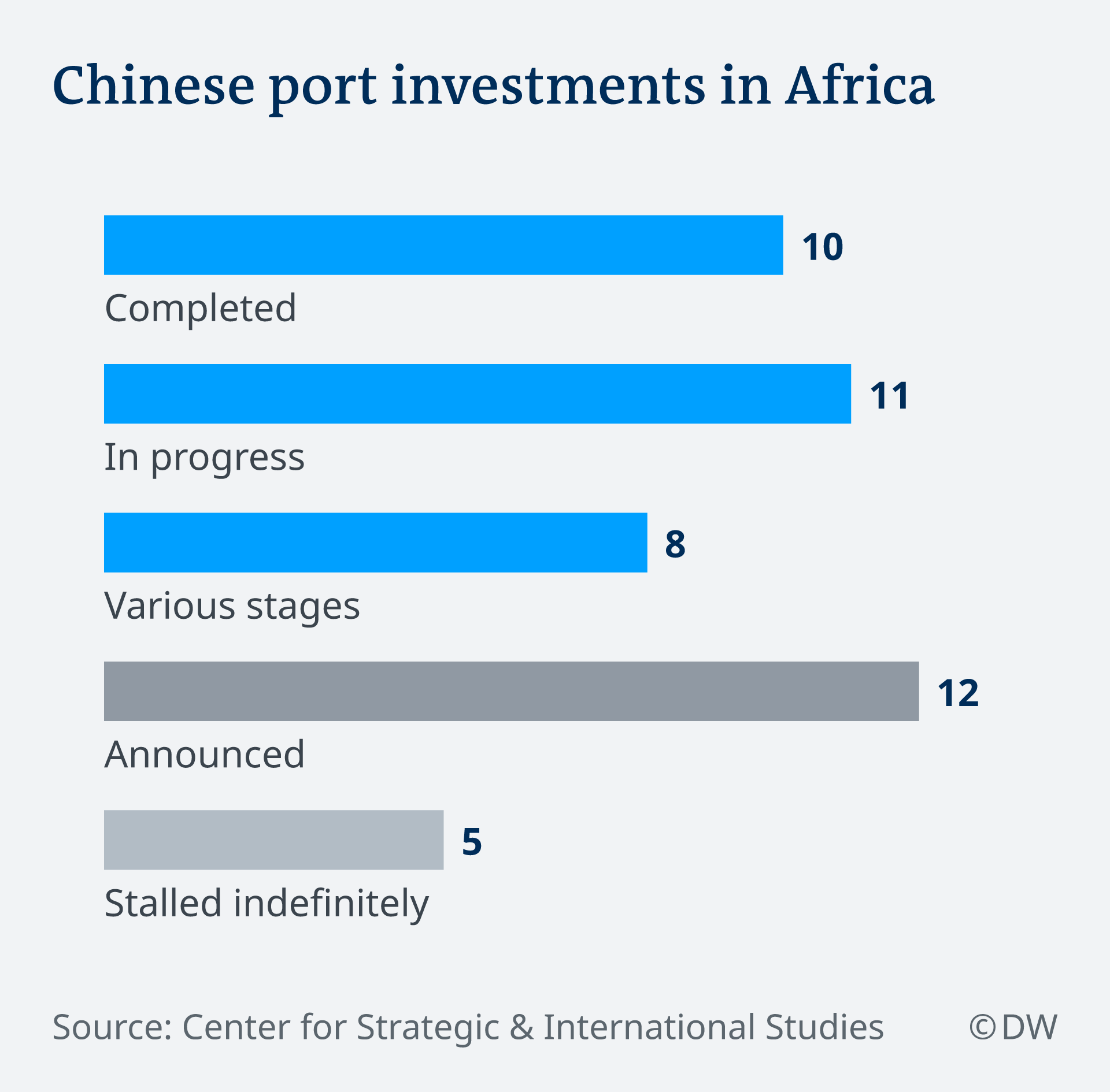 Chenise investments in African ports EN