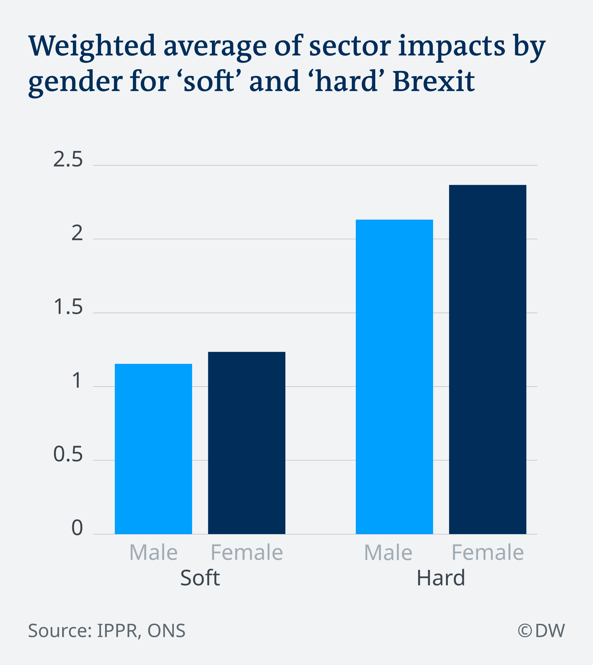 Infografik Weighted average of sector impacts by gender for soft and hard Brexit EN