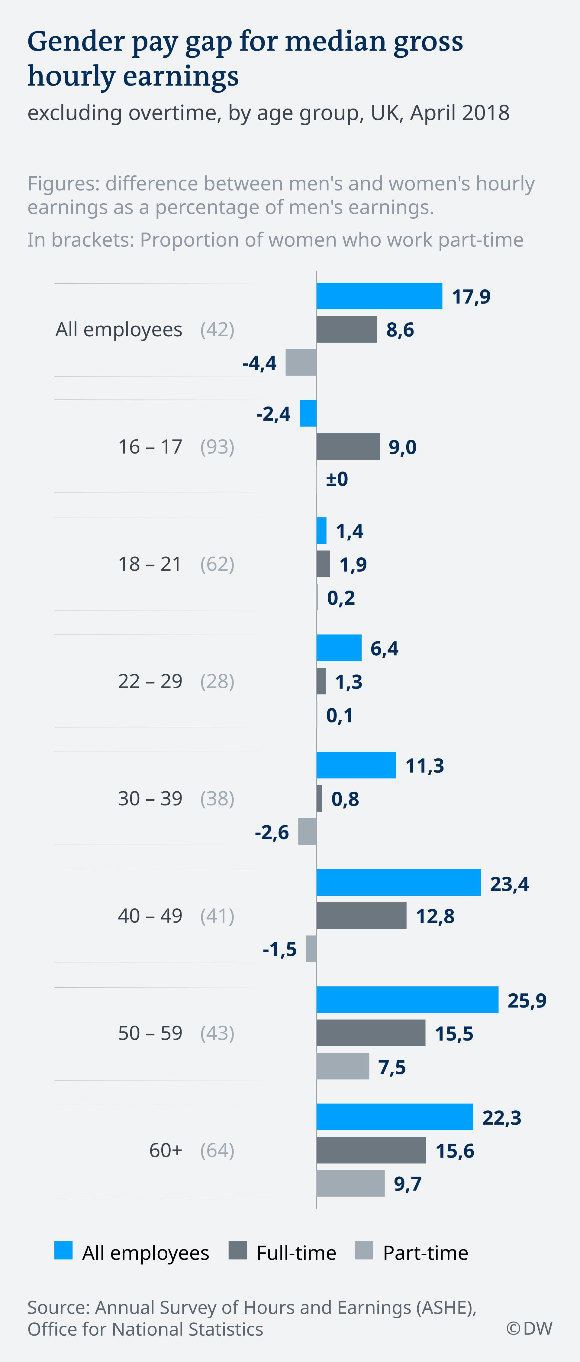 Infografik Gender pay gap for median gross hourly earnings, UK EN