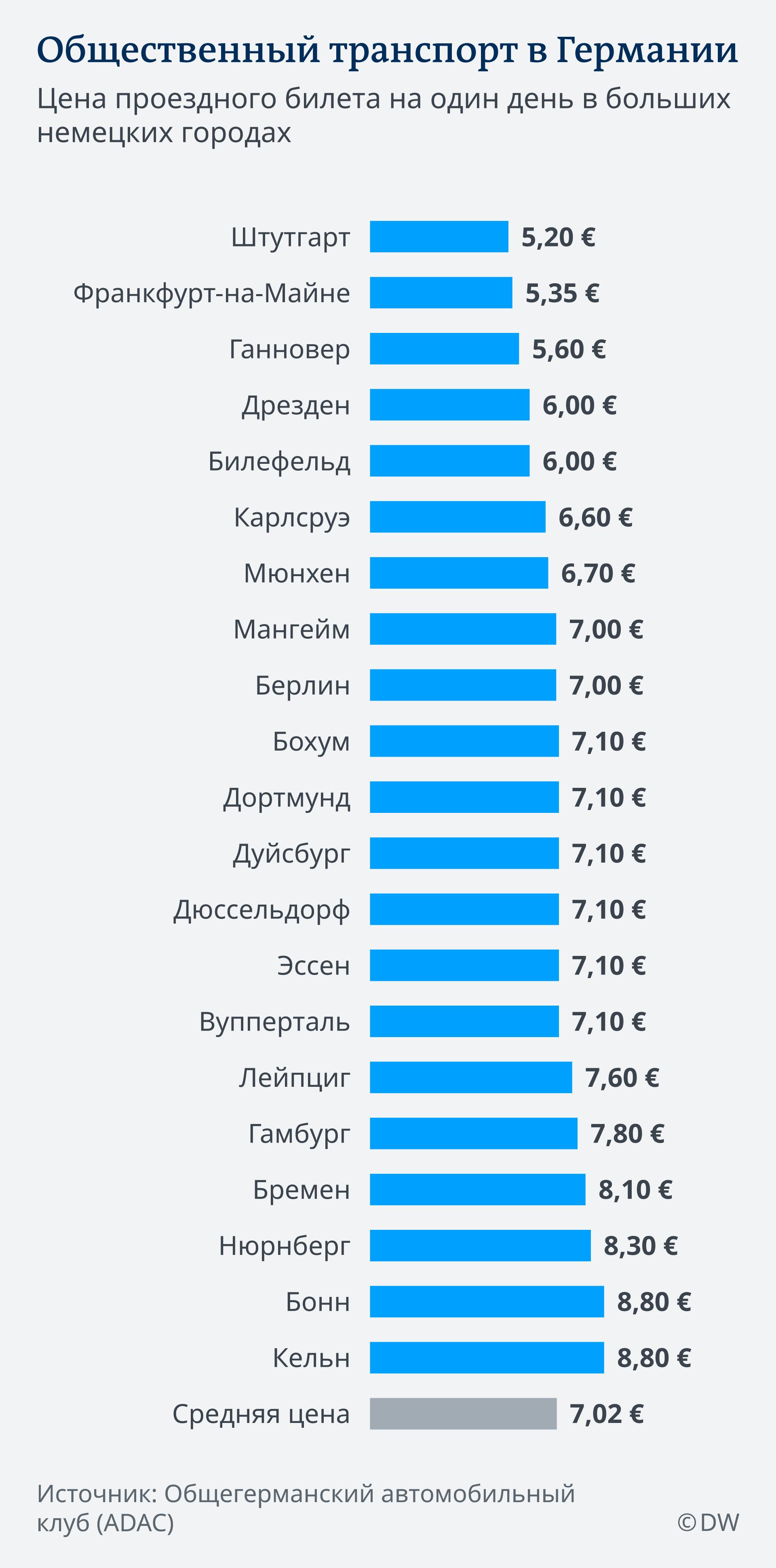 Сколько стоит общественный транспорт в Германии