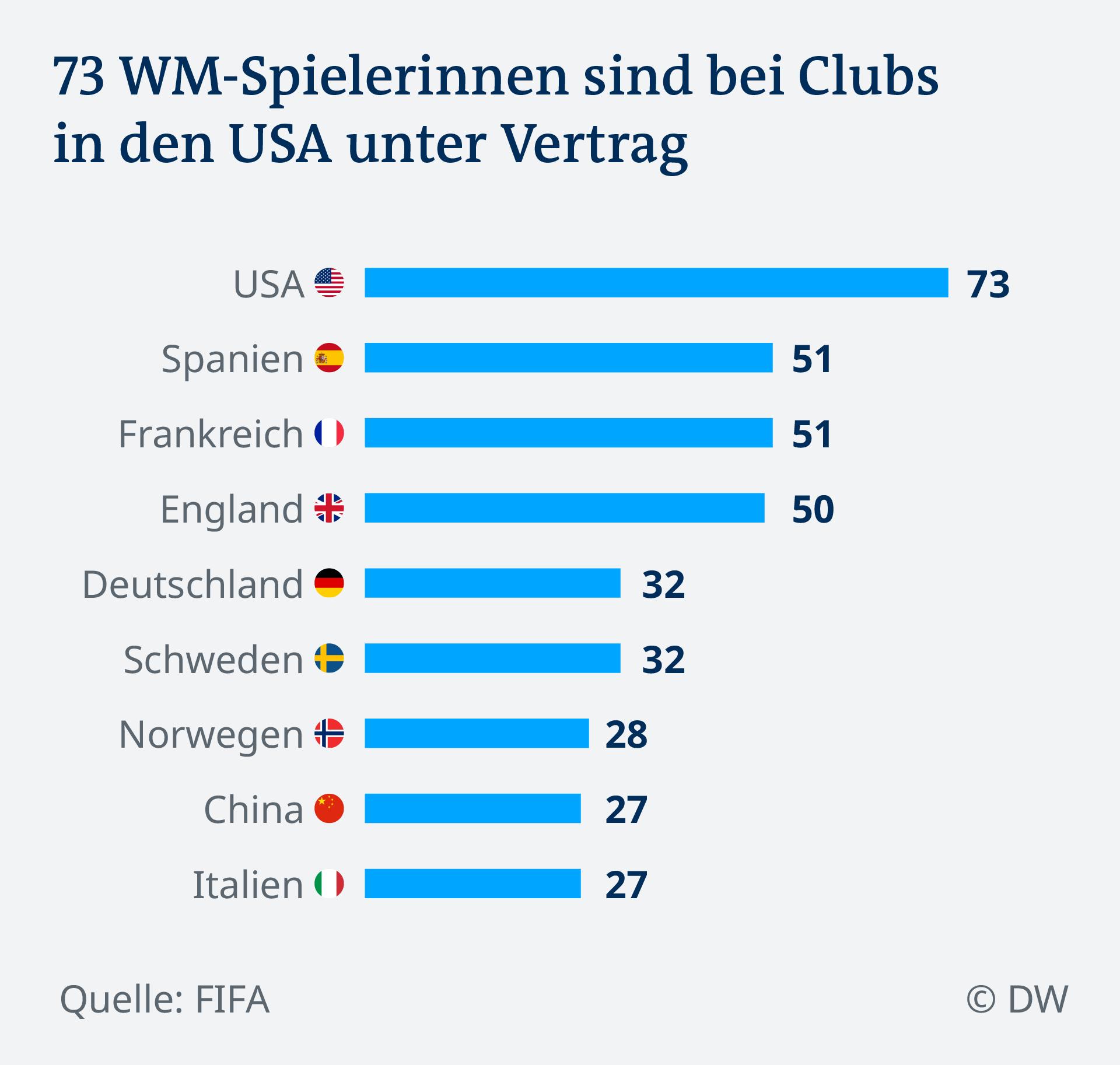 Data visualization Women's World Cup 2019 Datenvisualisierung Frauenfußball-WM 2019 Spielerinnen nach Club-Ländern