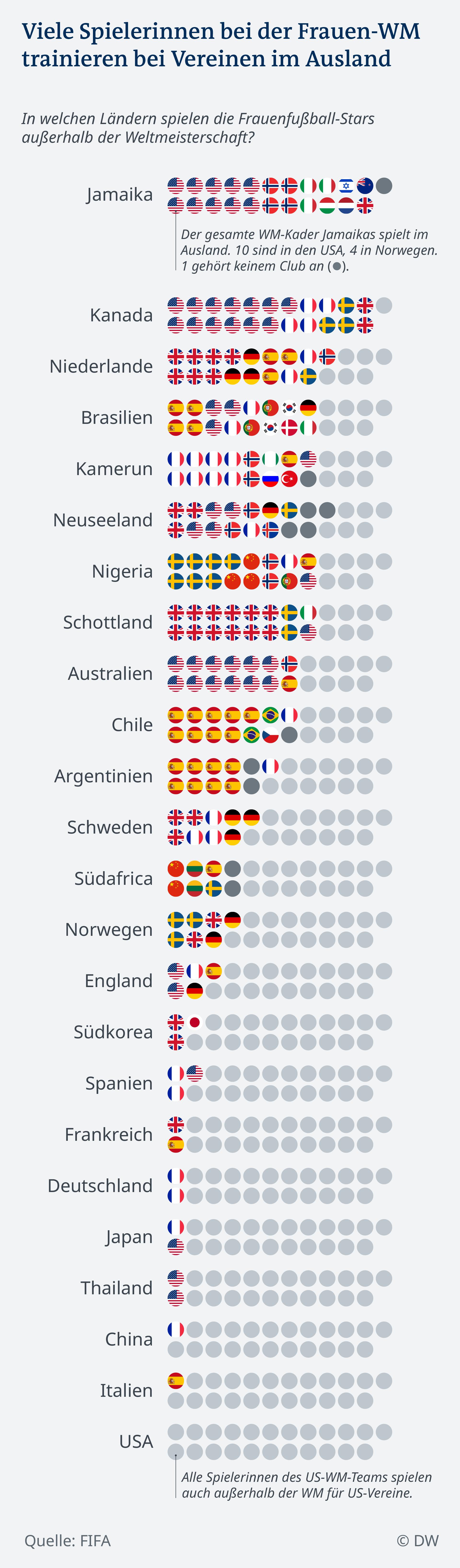 Data visualization Women's World Cup 2019 Datenvisualisierung Frauenfußball-WM 2019 Teams nach Club-Ländern