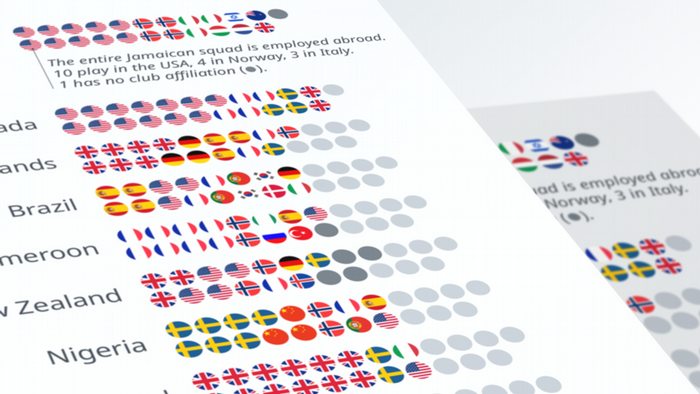 Data visualization Preview Teaser Women's World Cup 2019