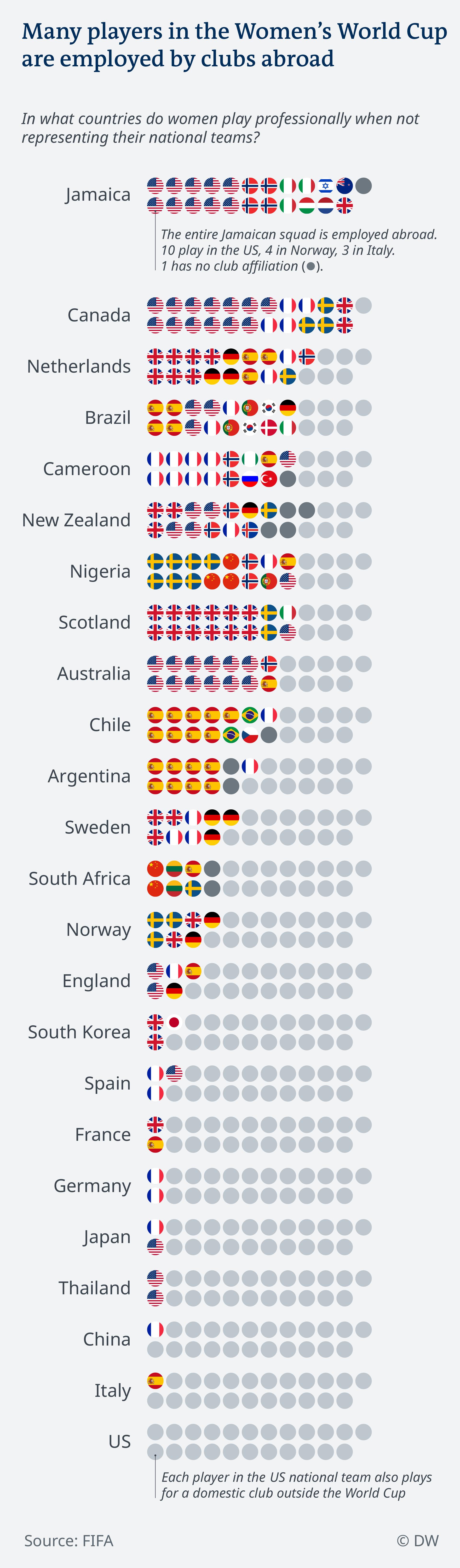 Data visualization Women's World Cup 2019