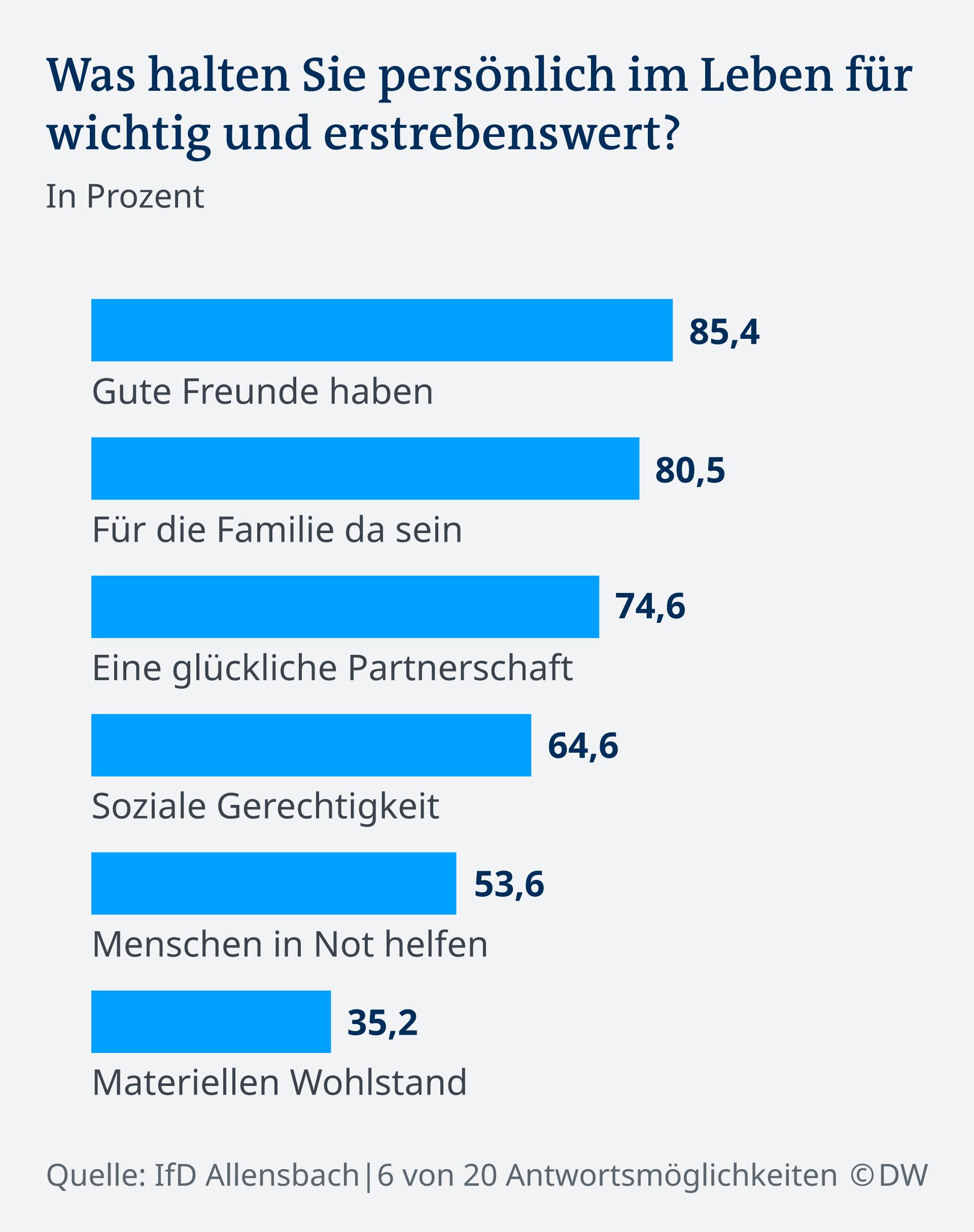 Infografik Umfrage erstrebenswert im Leben DE