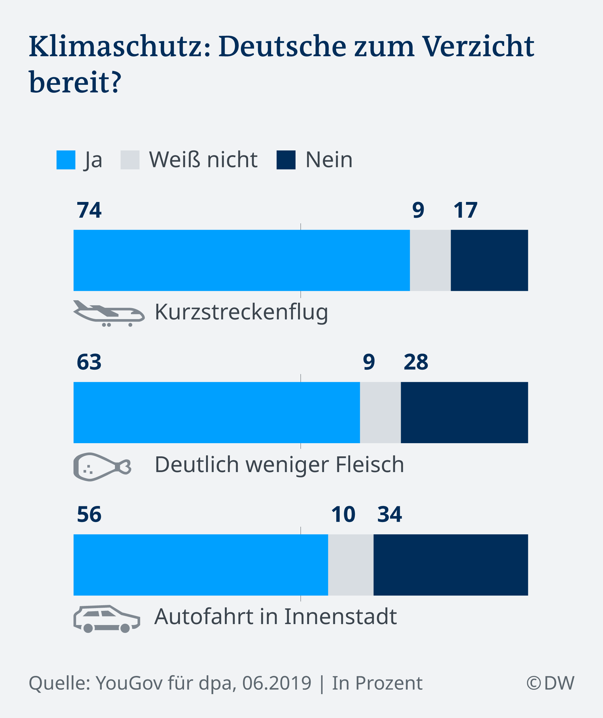 Infografik Umfrage Klimaschutz Verzicht DE