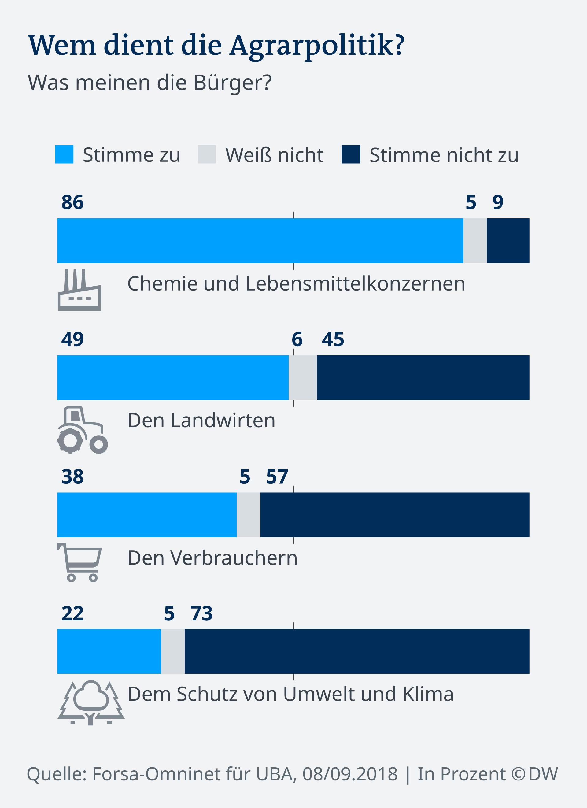 Infografik Umfrage Agrarpolitik DE