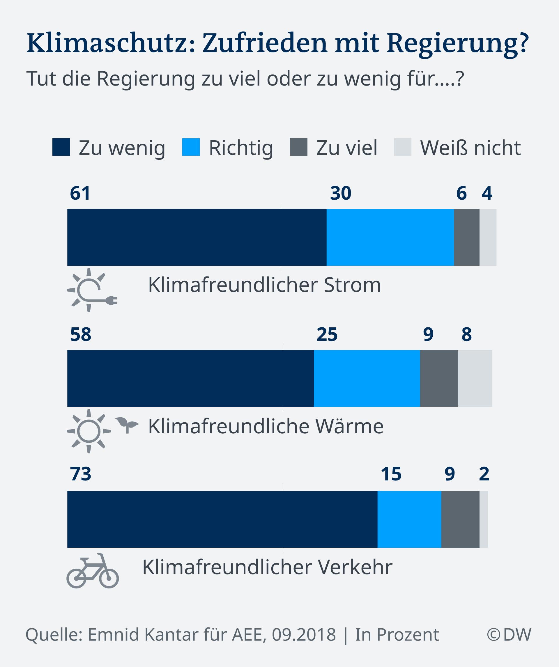 Infografik Umfrage Klimaschutz DE