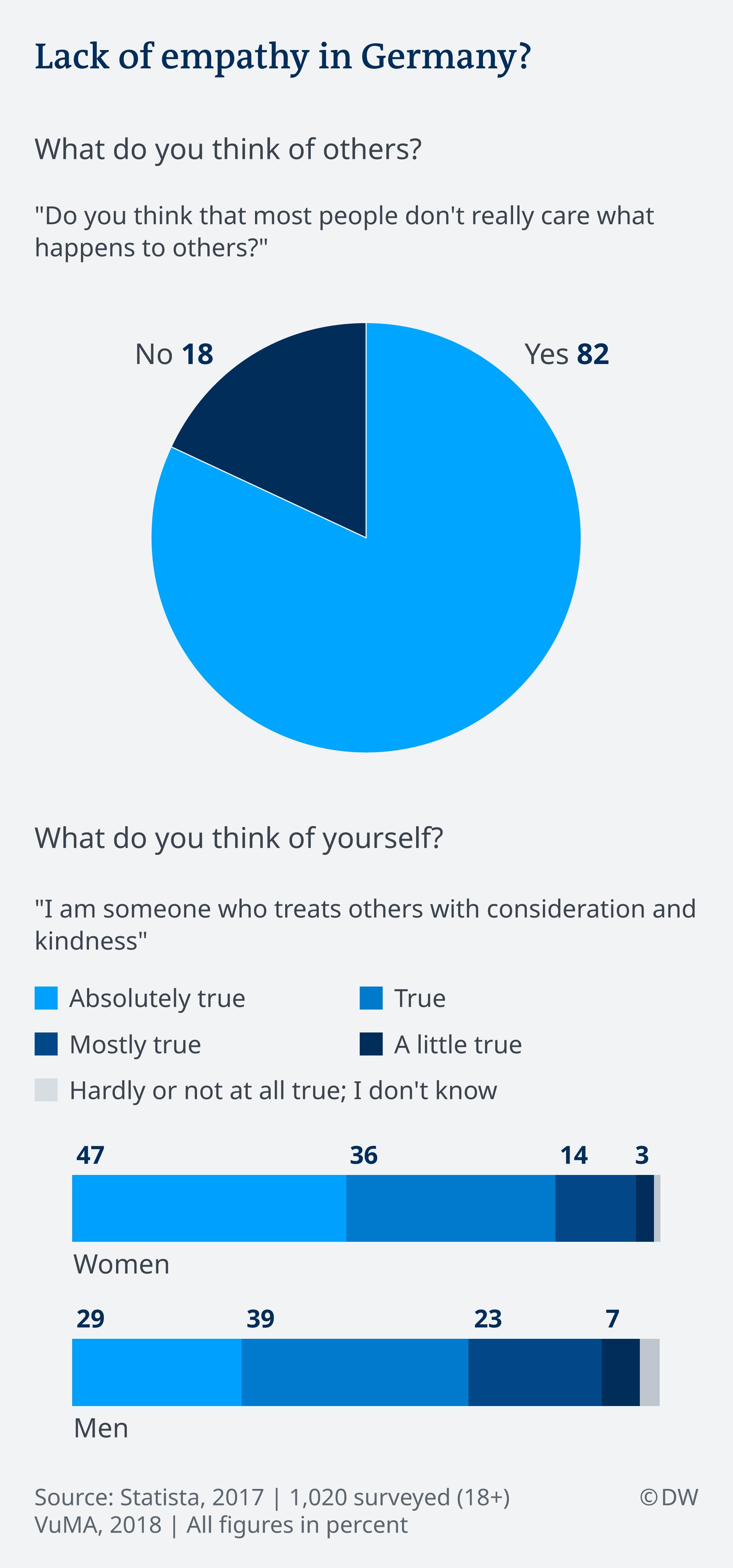 Infografik: Umfrage Empathie in Deutschland