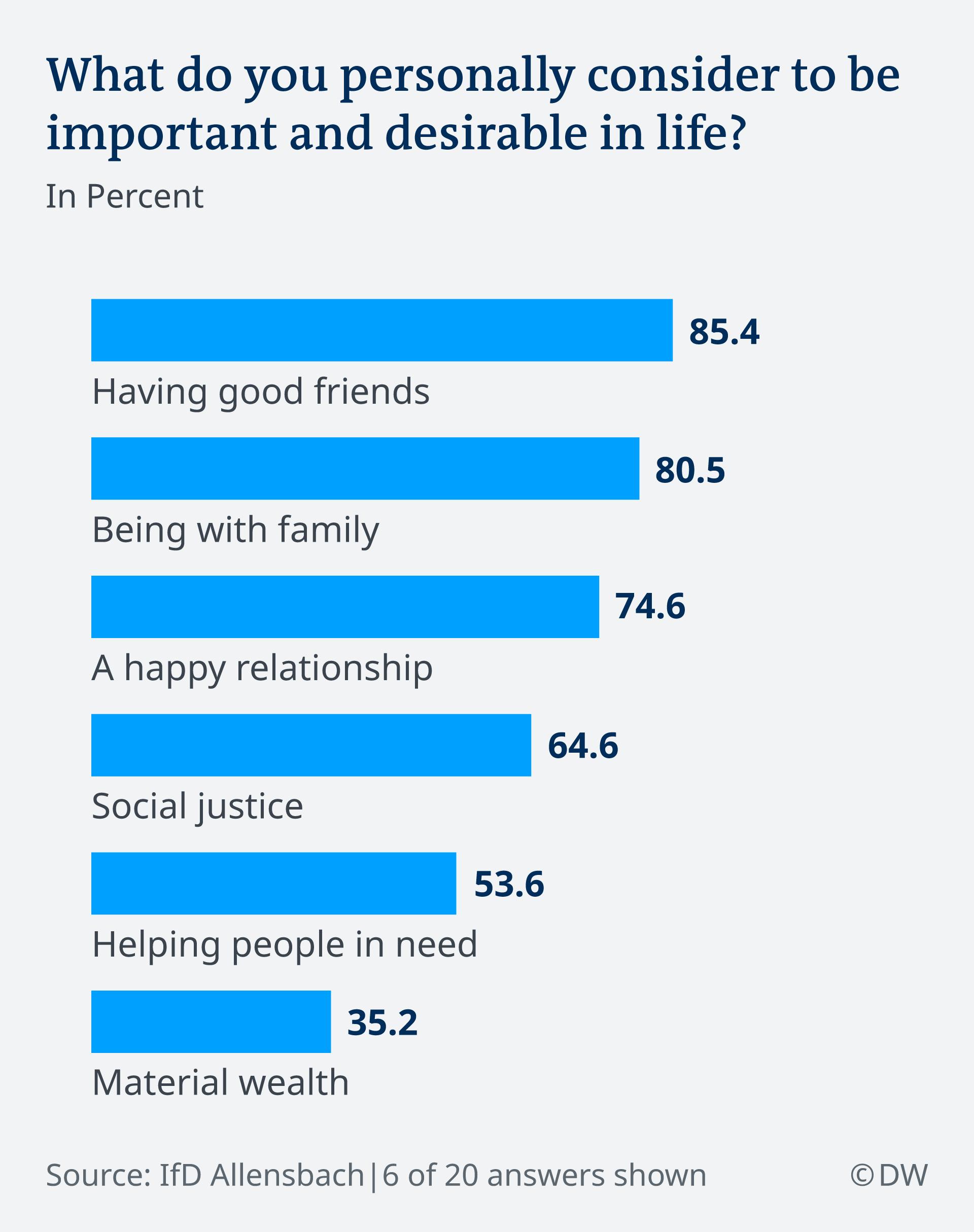 Infografik: Umfrage was ist wichtig im Leben