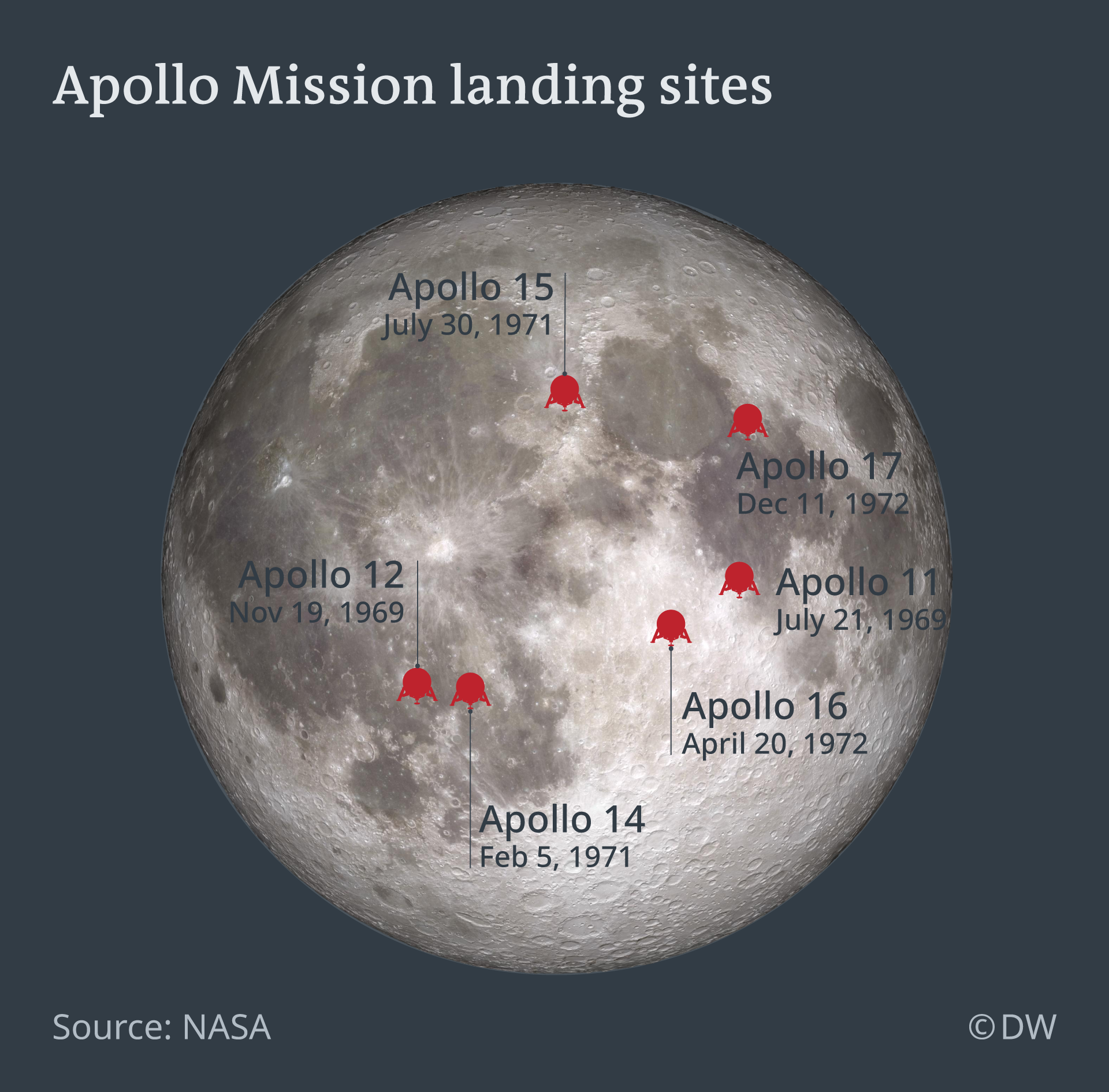 Infographic showing the six Apollo moon landings between 1969 and 1972