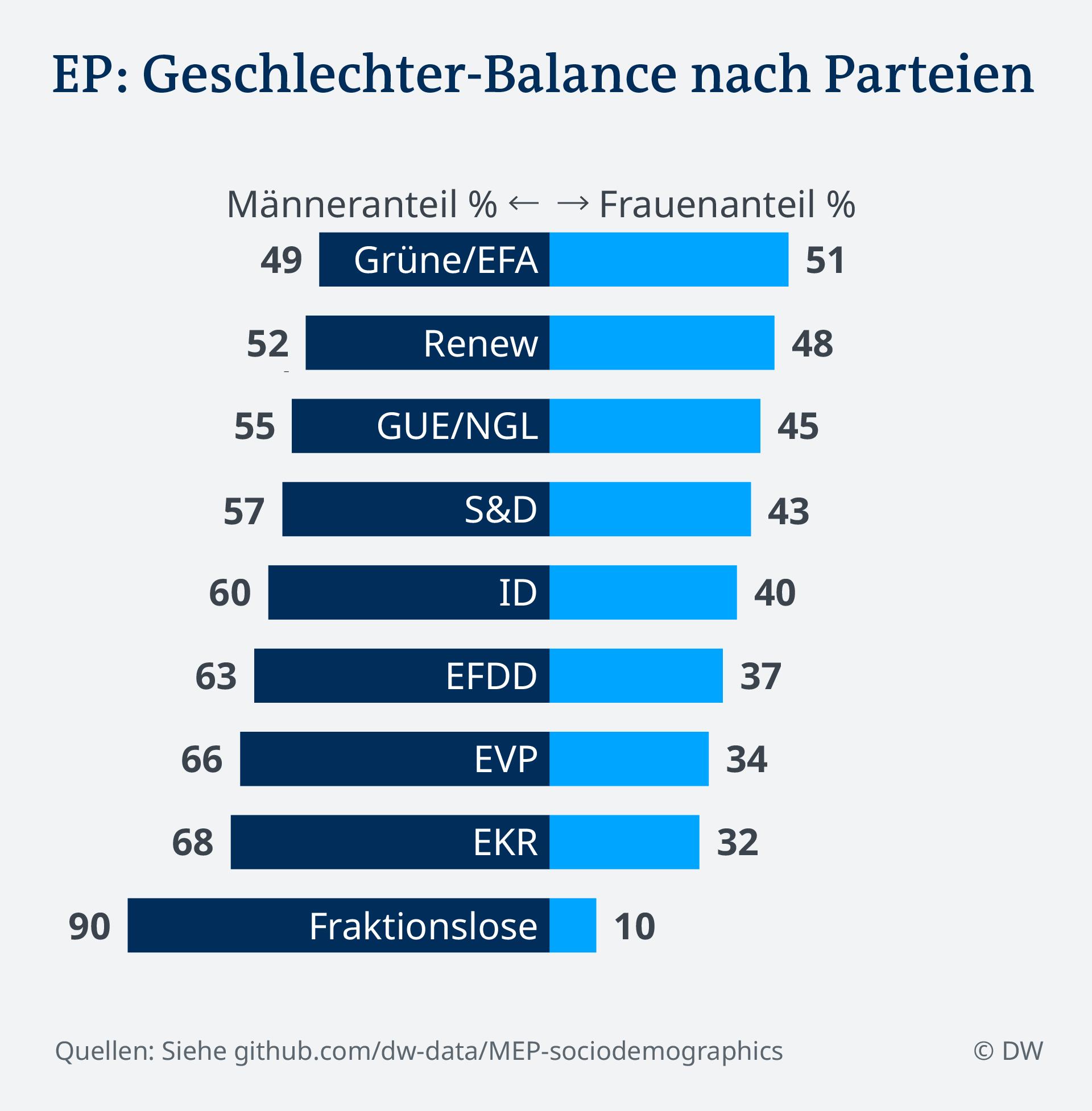 Datenvisualisierung DE EU Parlament Sozidemografie Frauenanteil nach Partei Data visualization