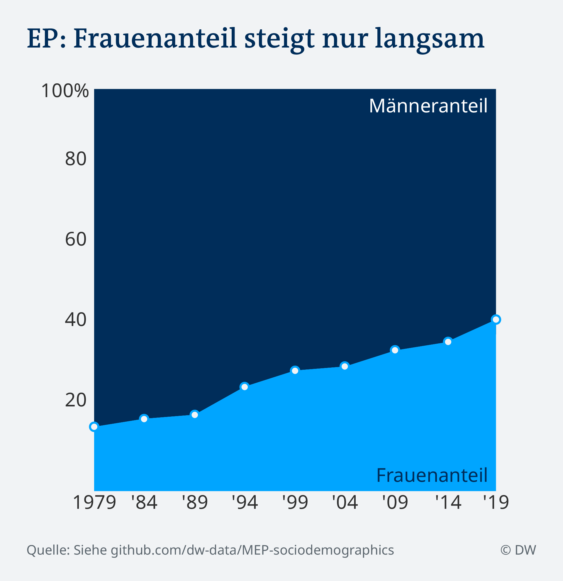Datenvisualisierung DE EU Parlament Sozidemografie Frauenanteil über Zeit Data visualization
