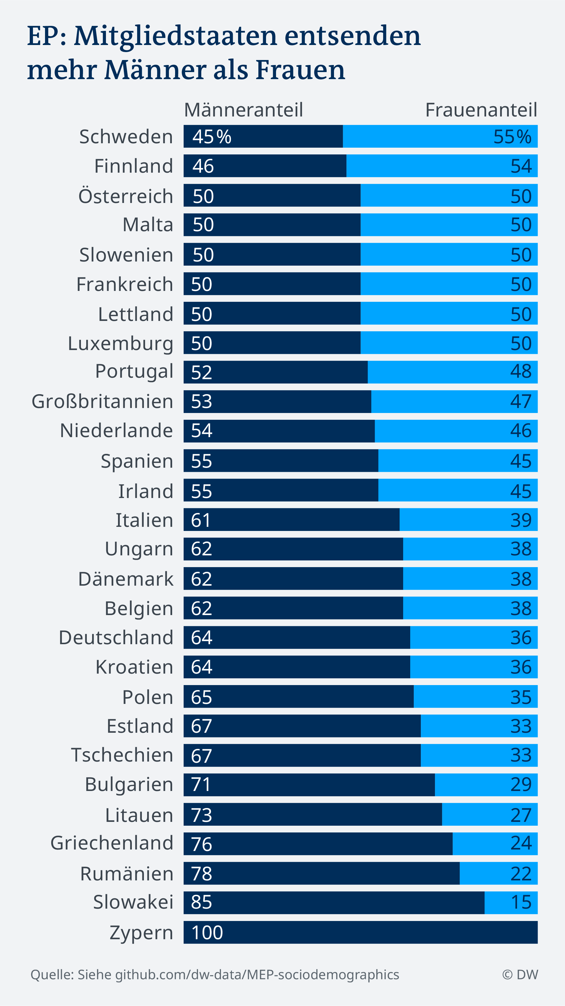 Raportul dintre bărbaţi (coloana din stânga) şi femei (coloana din dreapta) în PE în funcţie de ţări