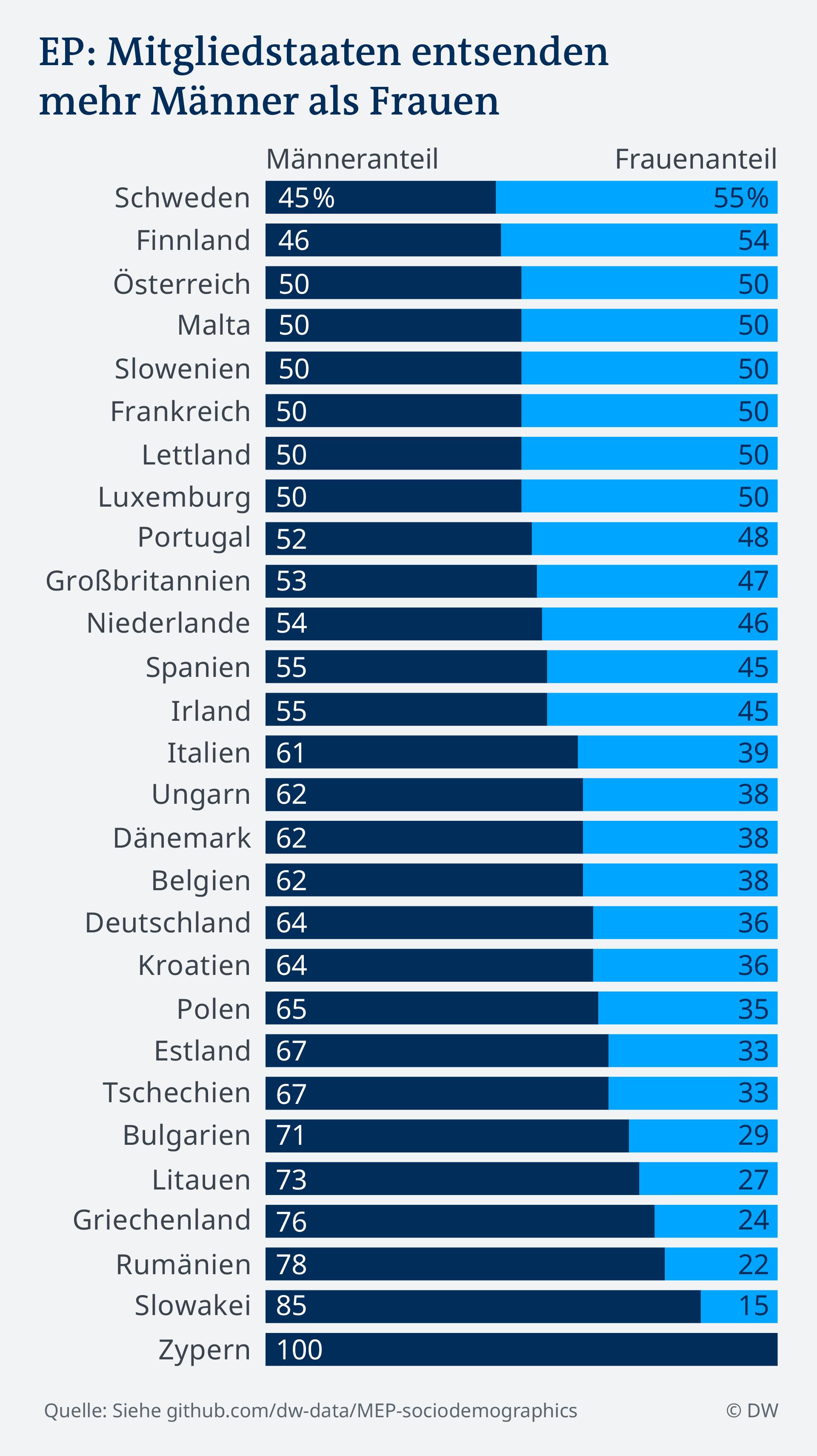 Datenvisualisierung DE EU Parlament Sozidemografie Frauenanteil nach Mitgliedstaat Data visualization