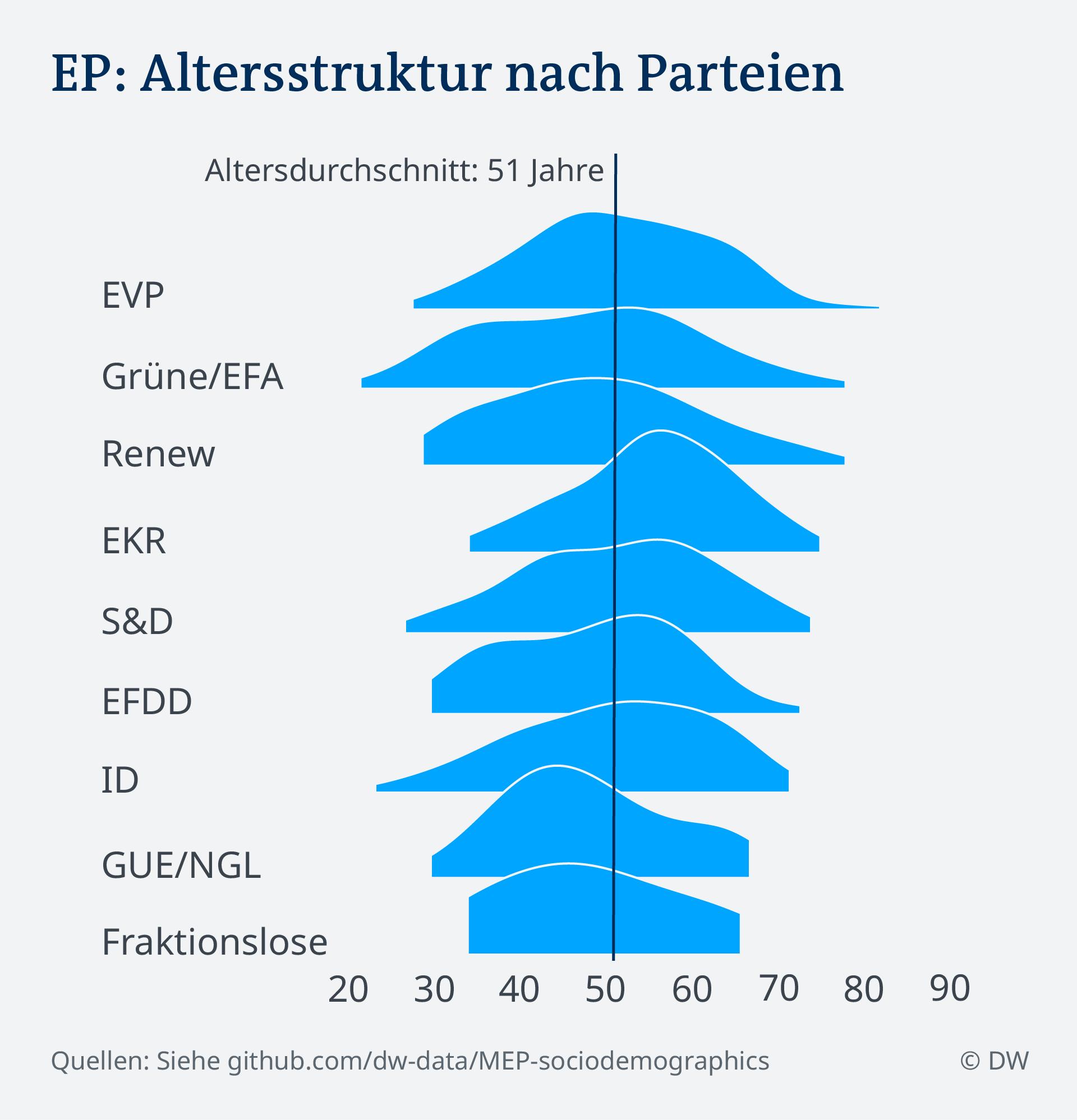 Media de vârstă în diferitele familii politice ale PE