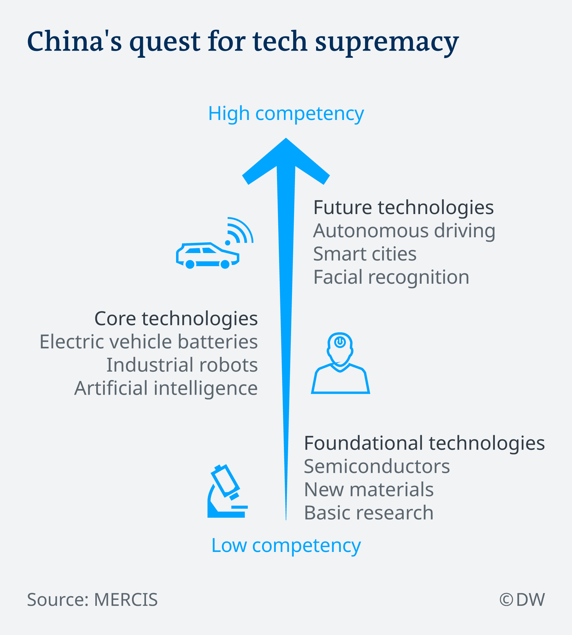 China's quest for tech supremacy