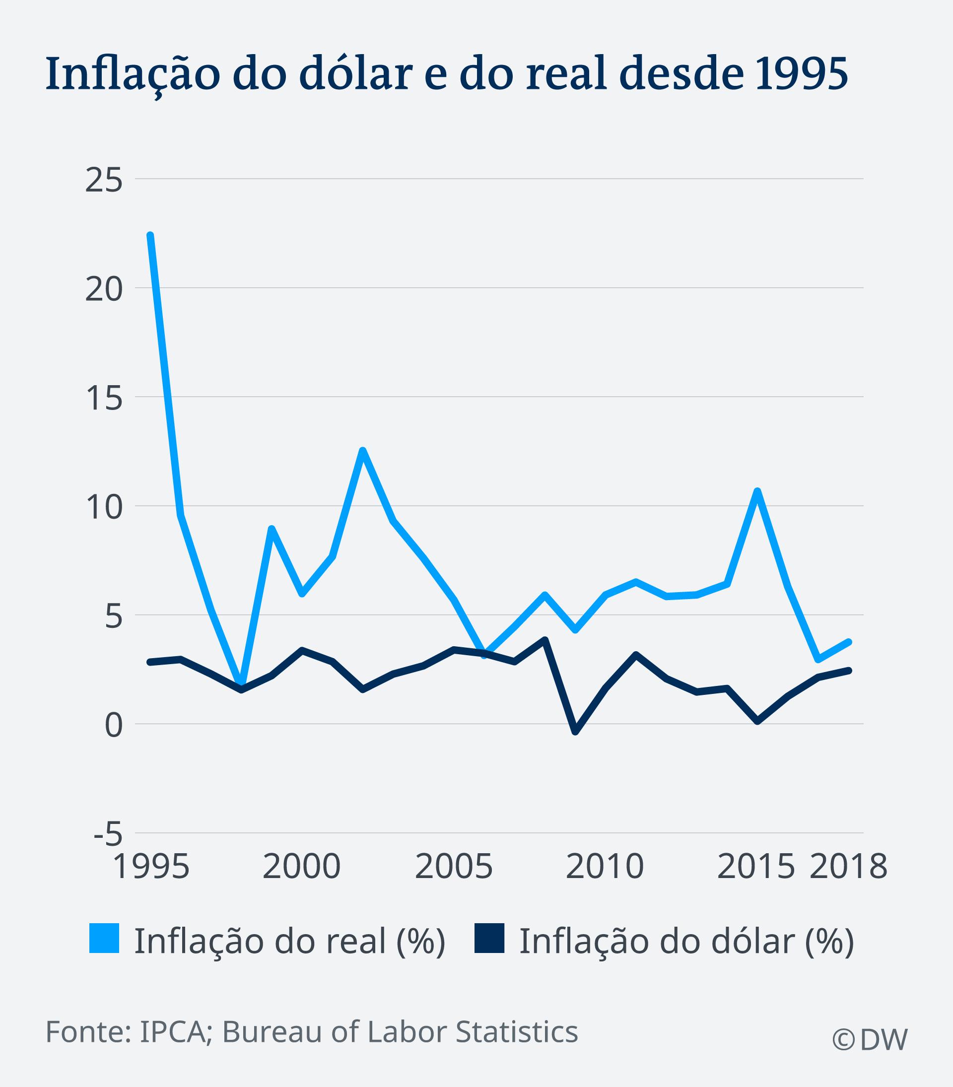Infográfico sobre a inflação do dólar e do real desde 2005