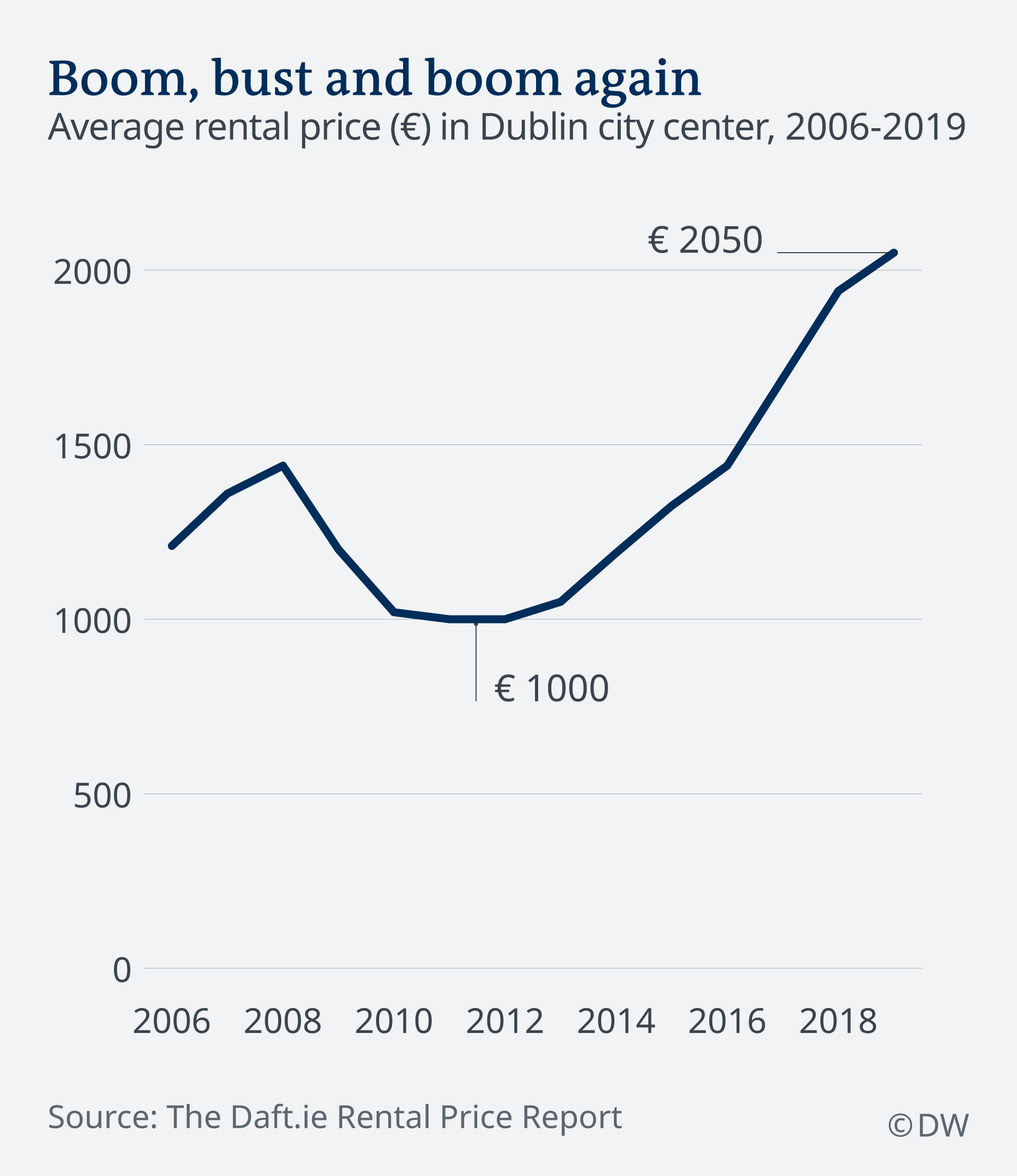 A tale of two cities′ housing crises: Dublin and Berlin