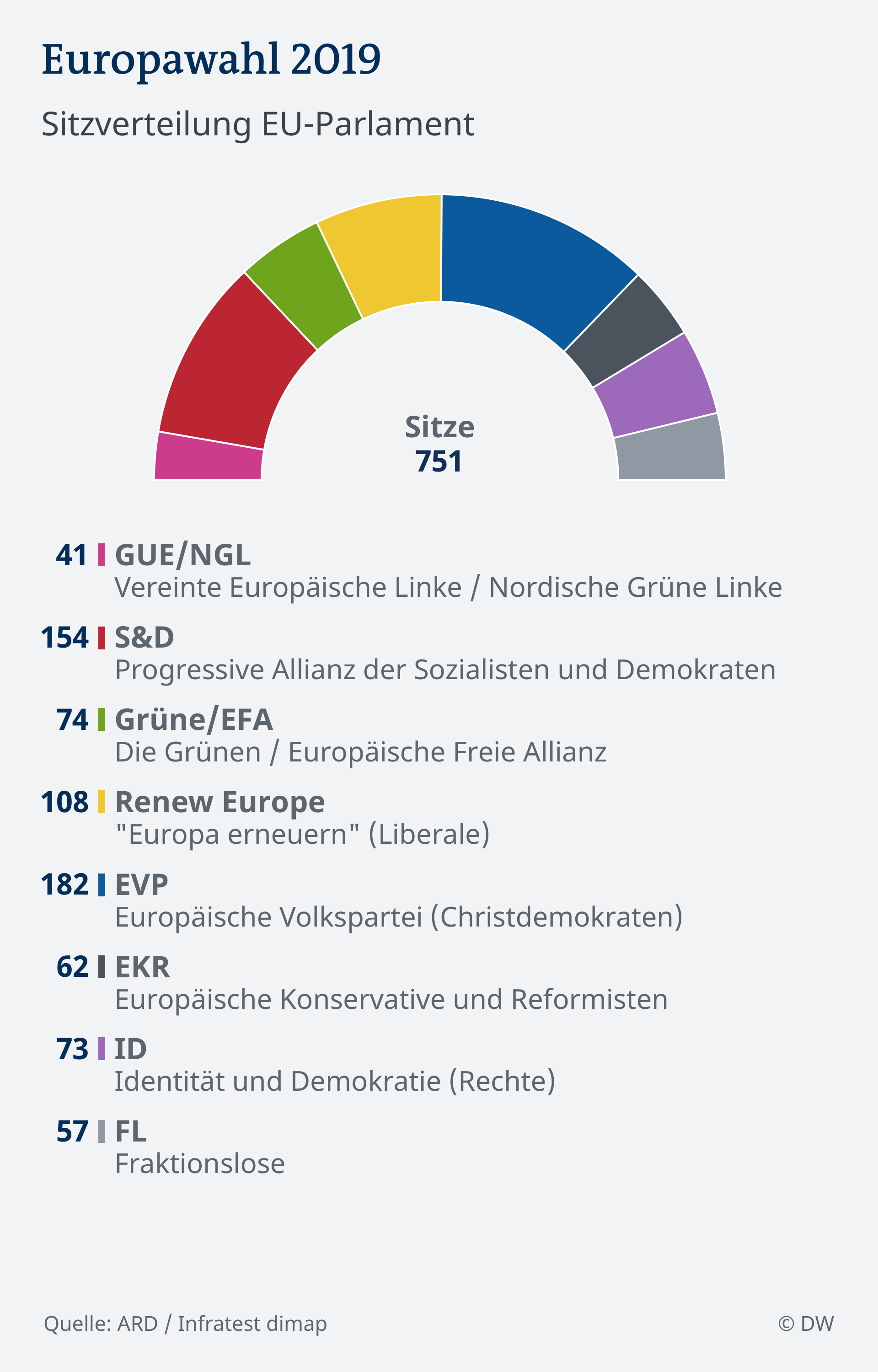 Infografik EU-Wahl 2019 Sitzverteilung Europaparlament DEU