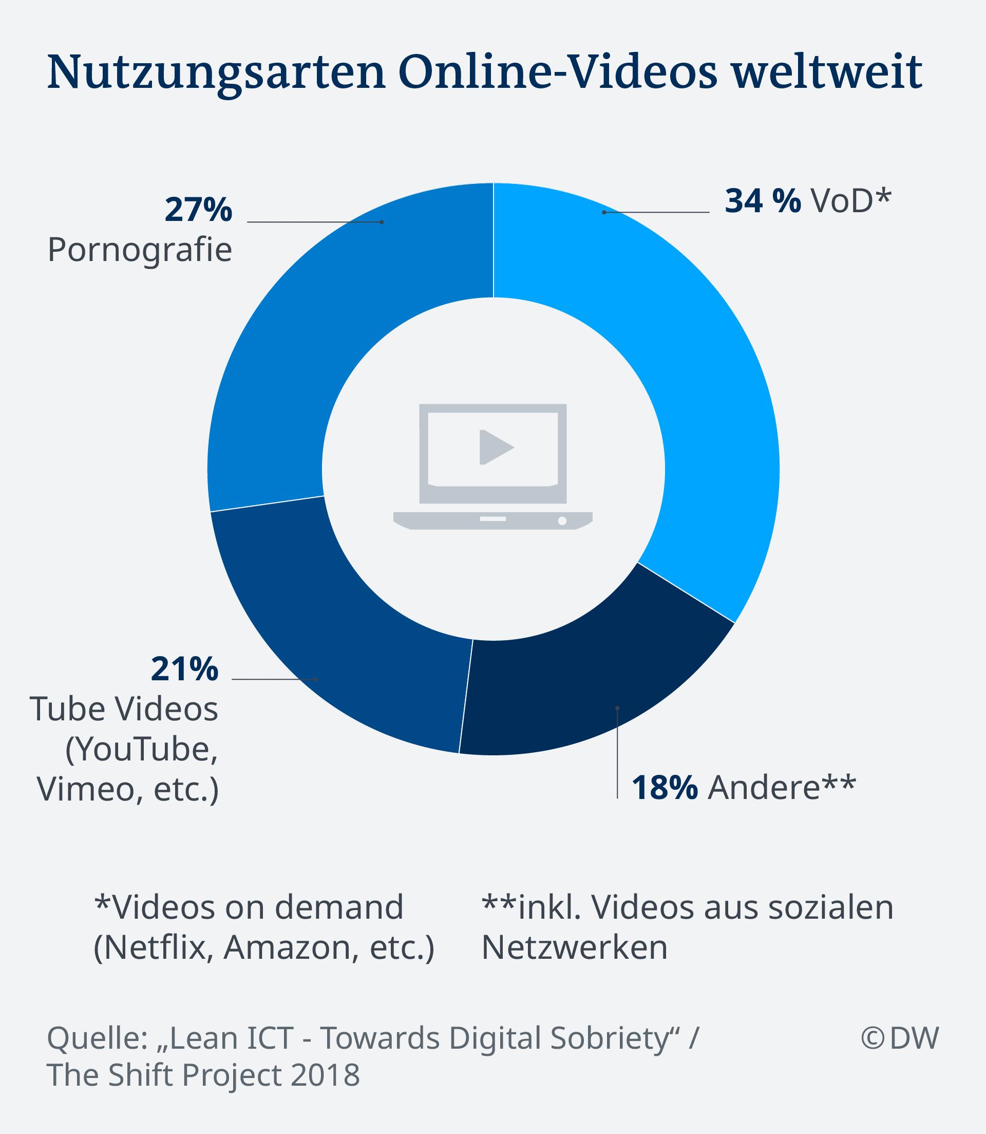 Infografik Nutzungsarten Online-Videos DE