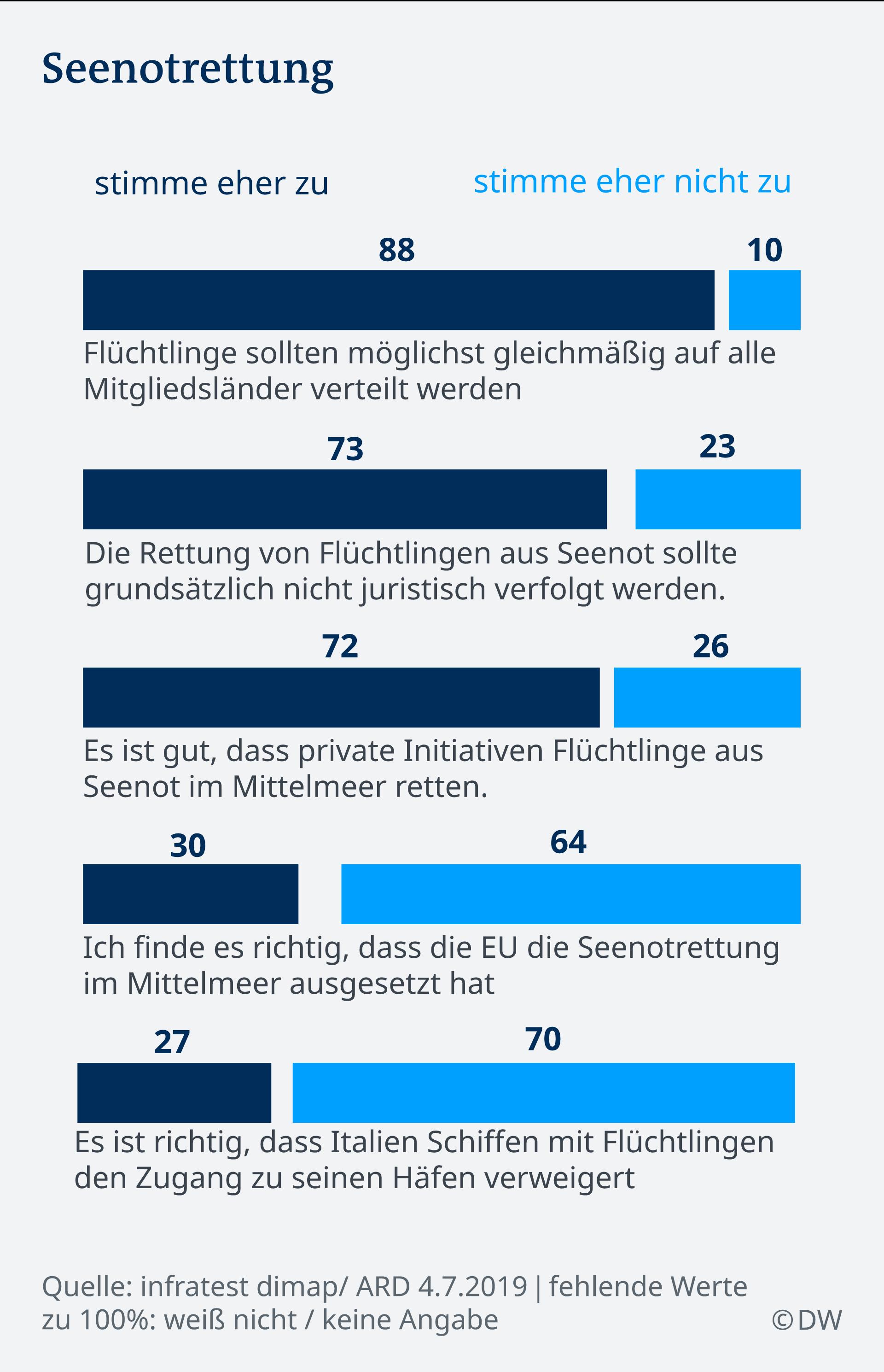 Infografik DT Seenotrettung DE