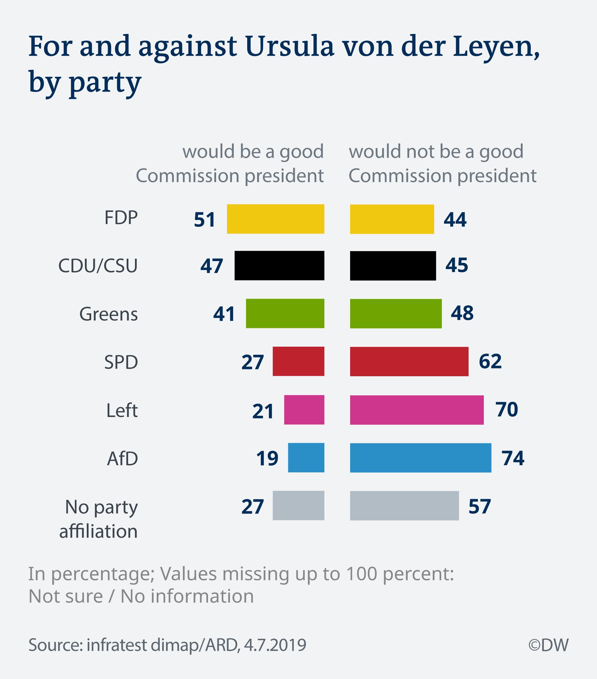 Graphic showing what Germans think of von der Leyen by party