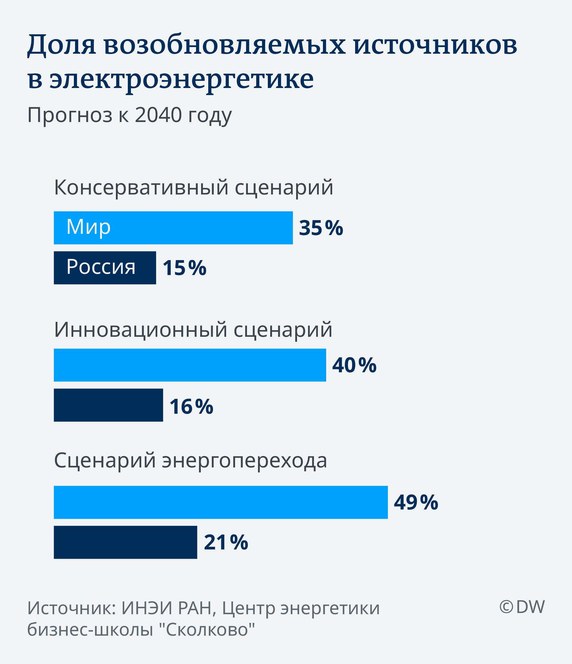 Infografik Energiewende Russland RU