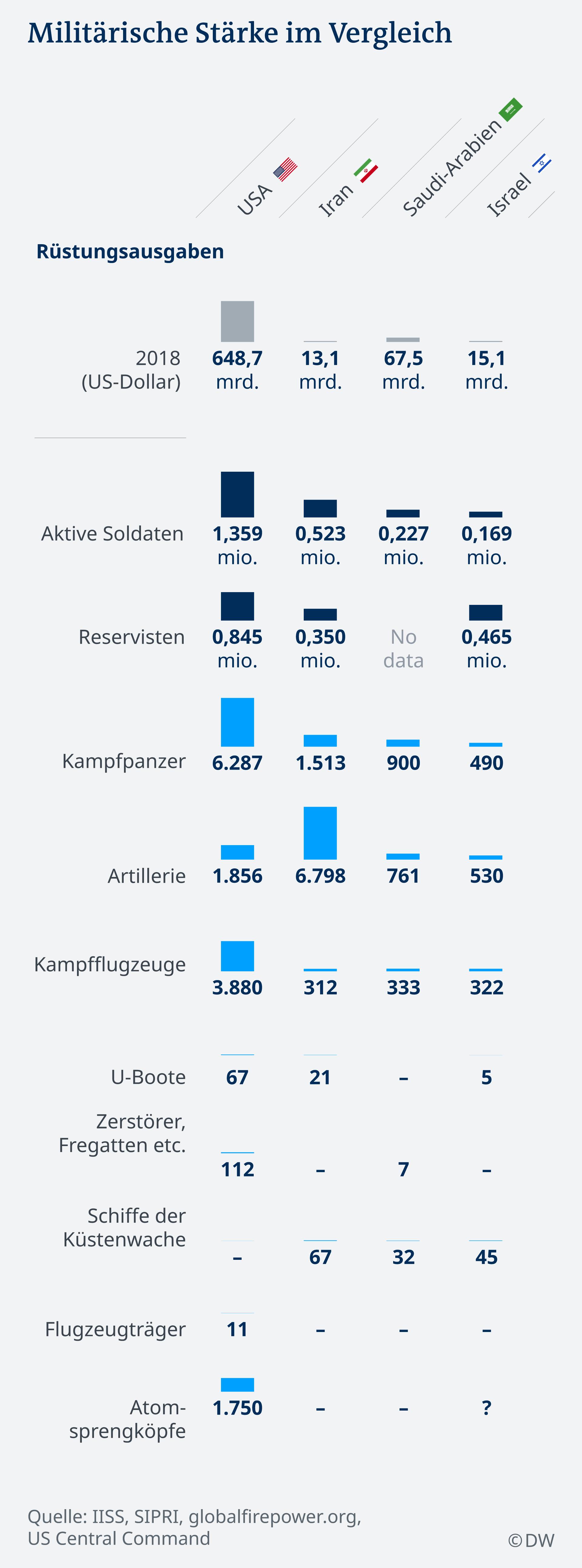 Infografik Vergleich Streitkräfte USA Iran Saudi-Arabien Israel DE