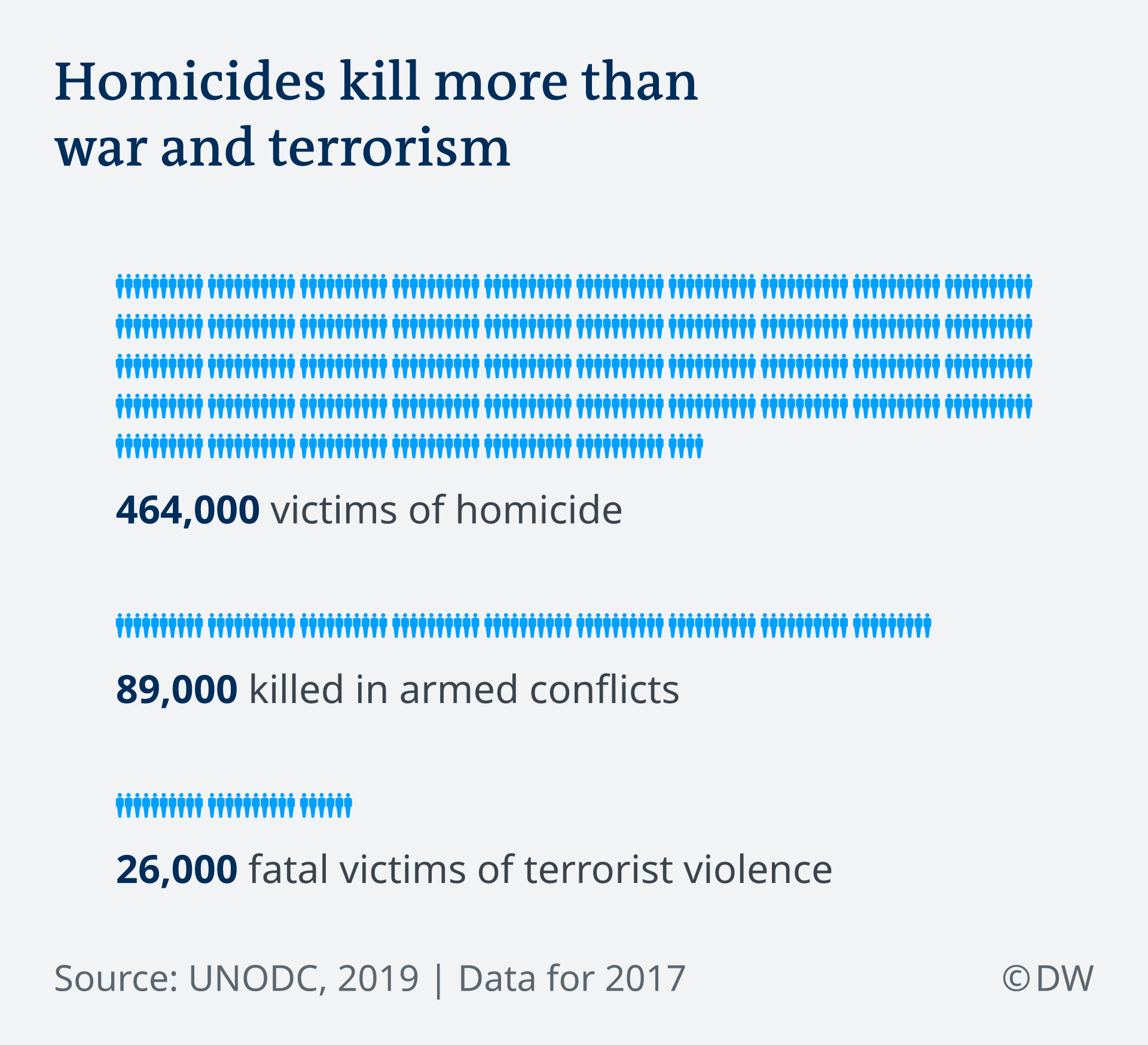 Infographic depicting the number of global homicides versus the number of deaths in armed conflicts and terror attacks