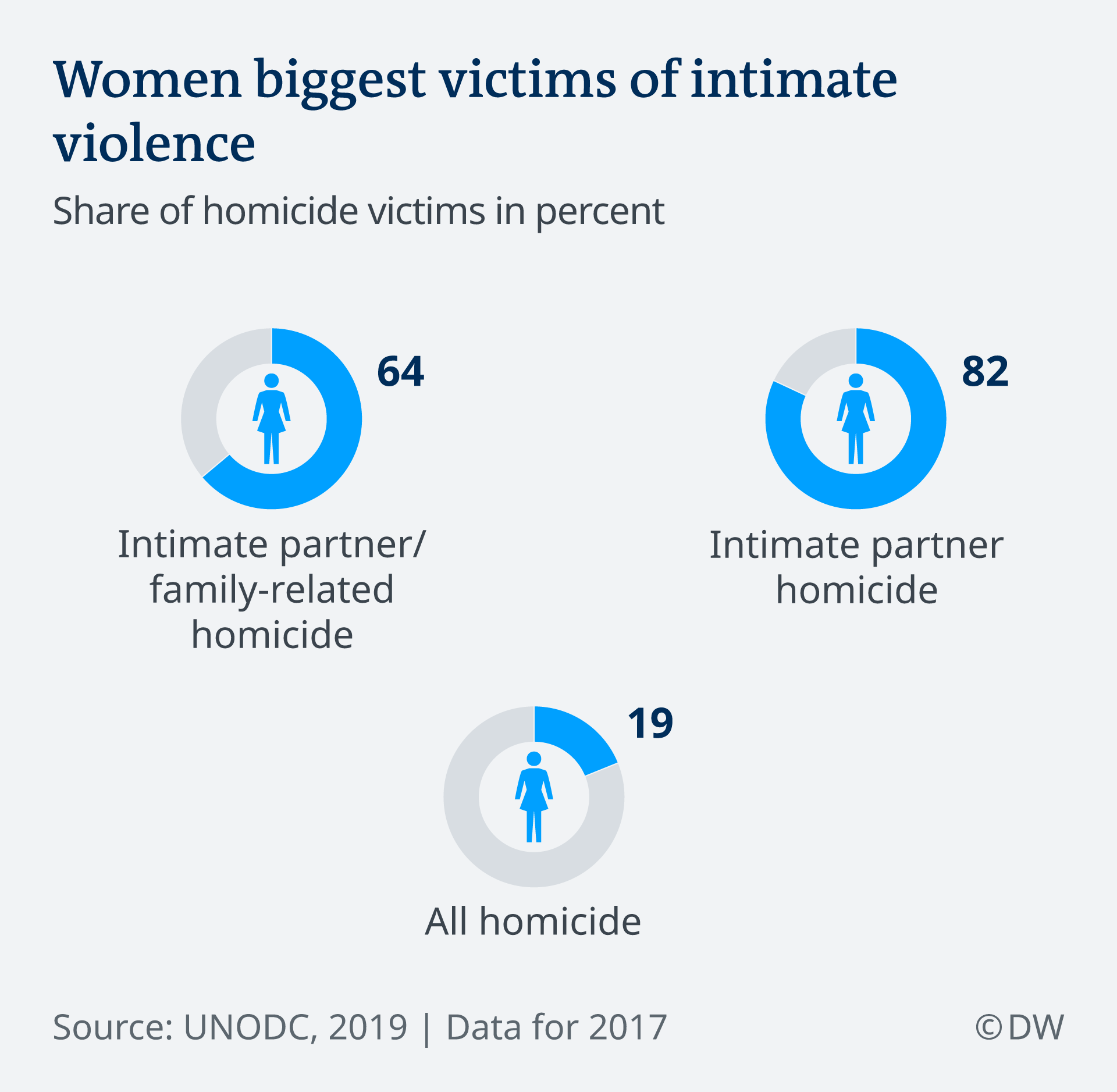 Infographic depicting the proportion of women versus men killed in intimate partner violence