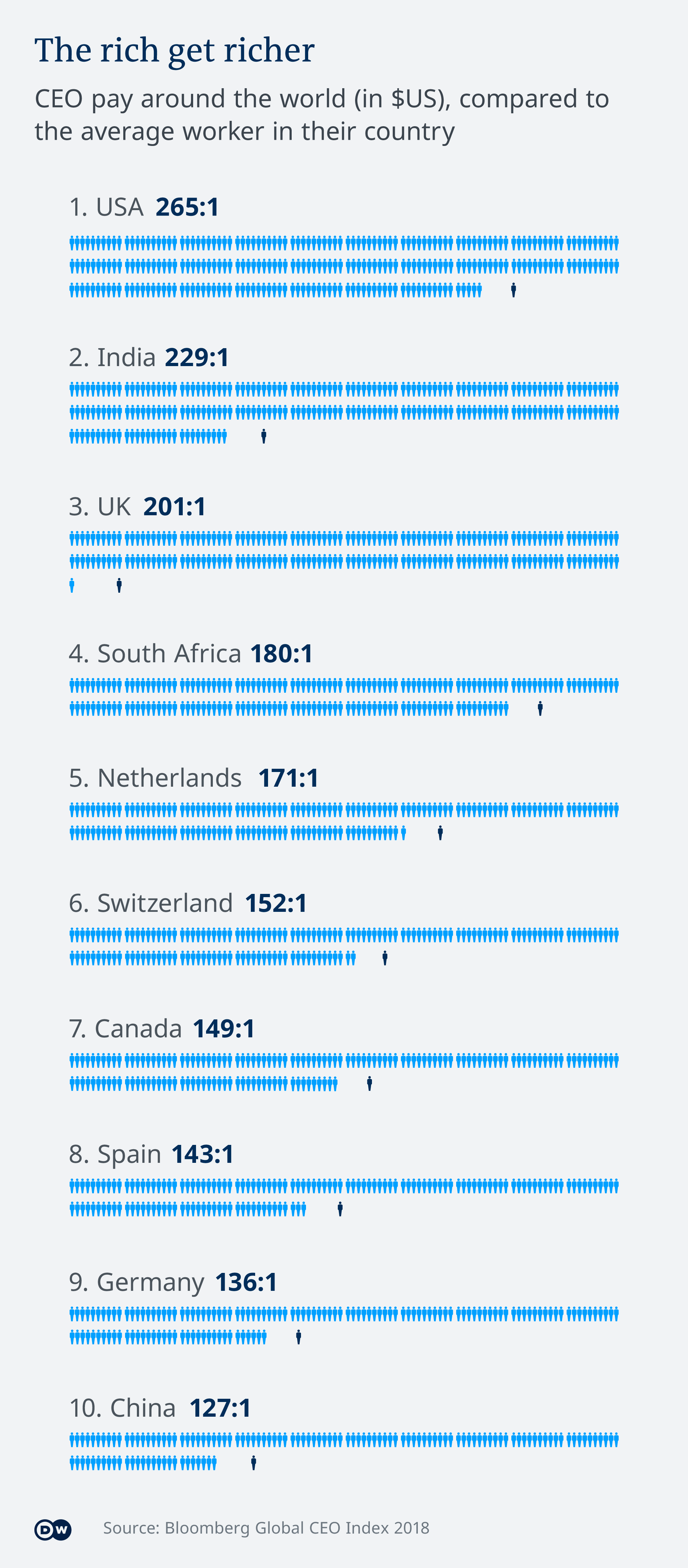 Infografik Reiche werden reicher EN