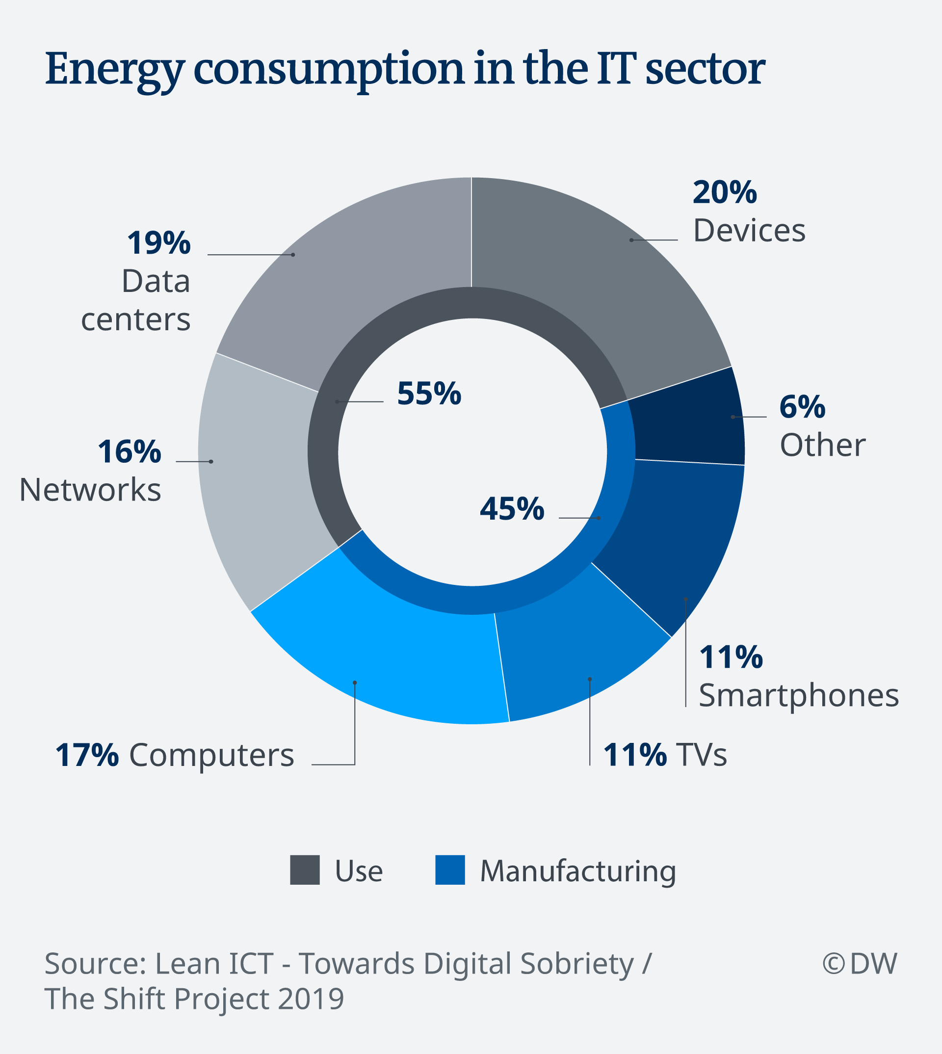 Infographic: Energy consumption in the IT sector