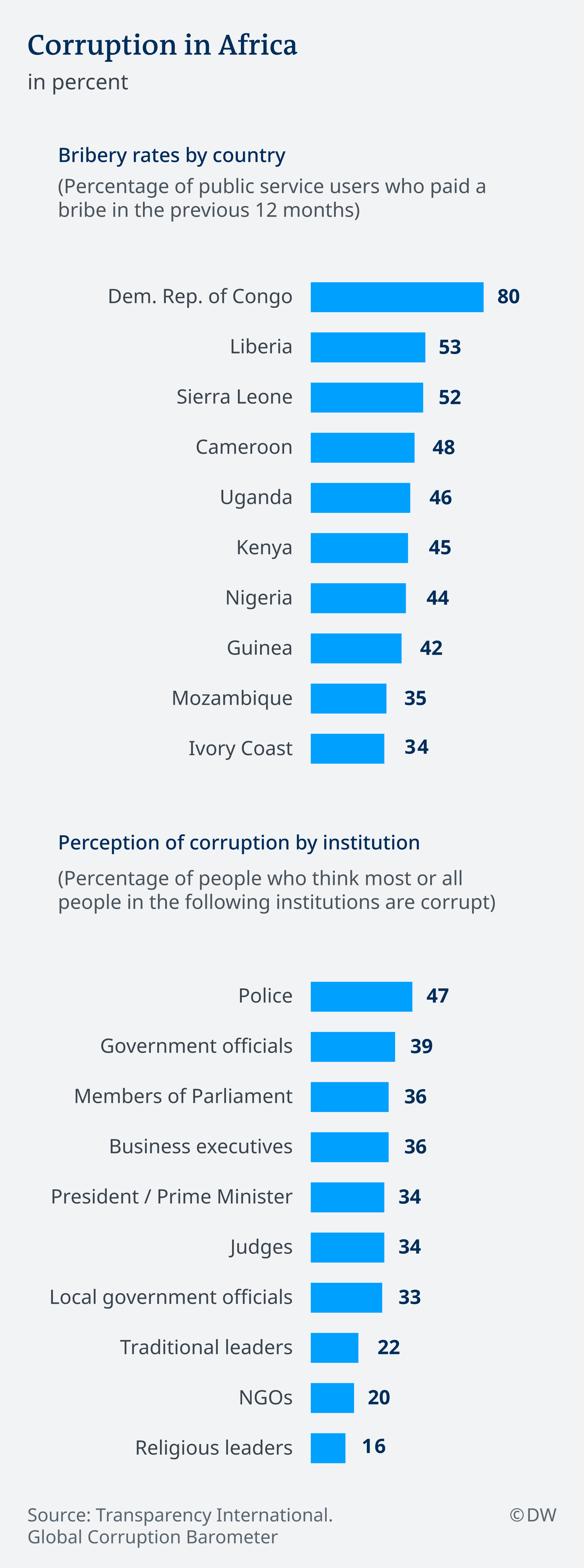 Infographic showing corruption levels in Africa