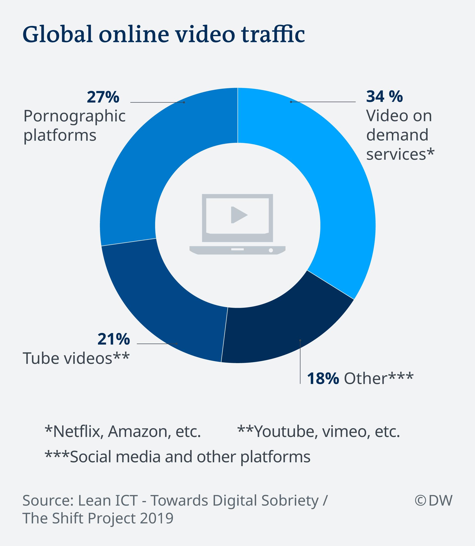 Infografik Nutzungsarten Online-Videos EN